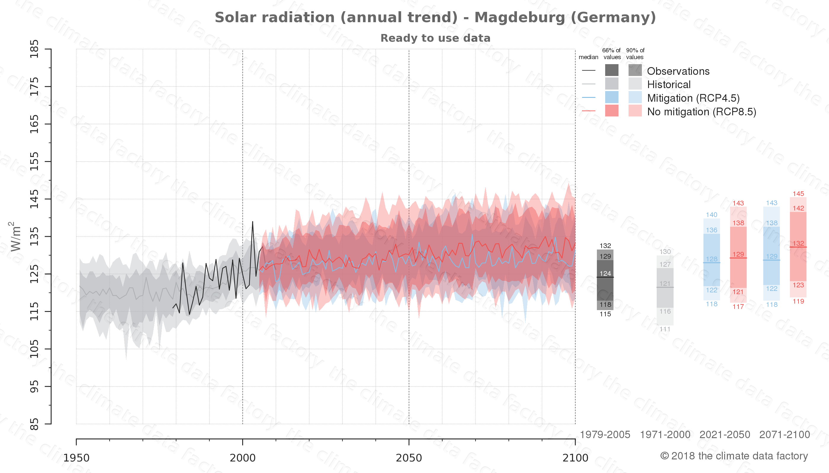 Graphic of projected solar radiation for Magdeburg (Germany) under two climate change mitigation policy scenarios (RCP4.5, RCP8.5). Represented climate data are processed (bias-adjusted and quality controlled) data from IPCC models. https://theclimatedatafactory.com