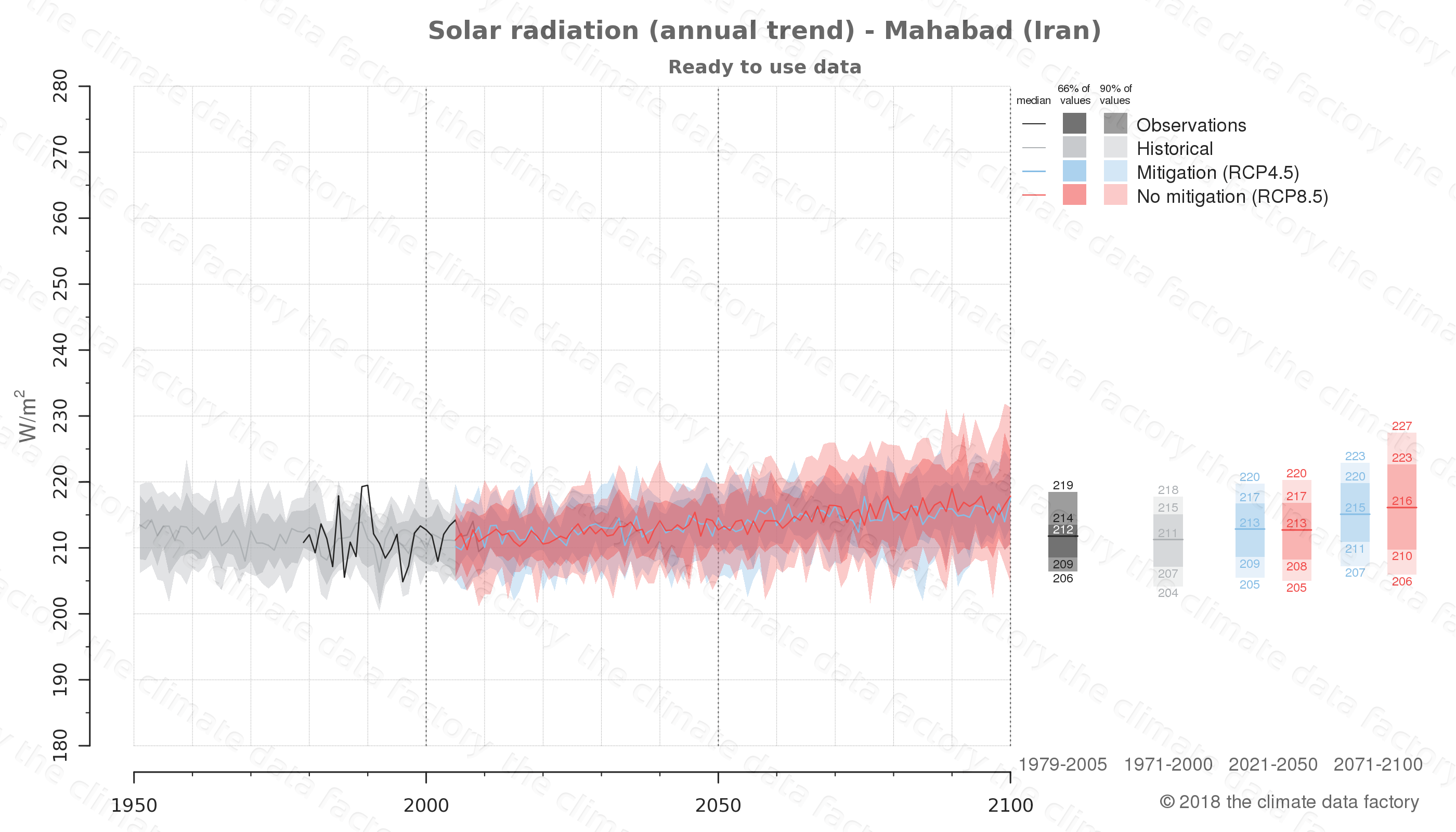 Graphic of projected solar radiation for Mahabad (Iran) under two climate change mitigation policy scenarios (RCP4.5, RCP8.5). Represented climate data are processed (bias-adjusted and quality controlled) data from IPCC models. https://theclimatedatafactory.com