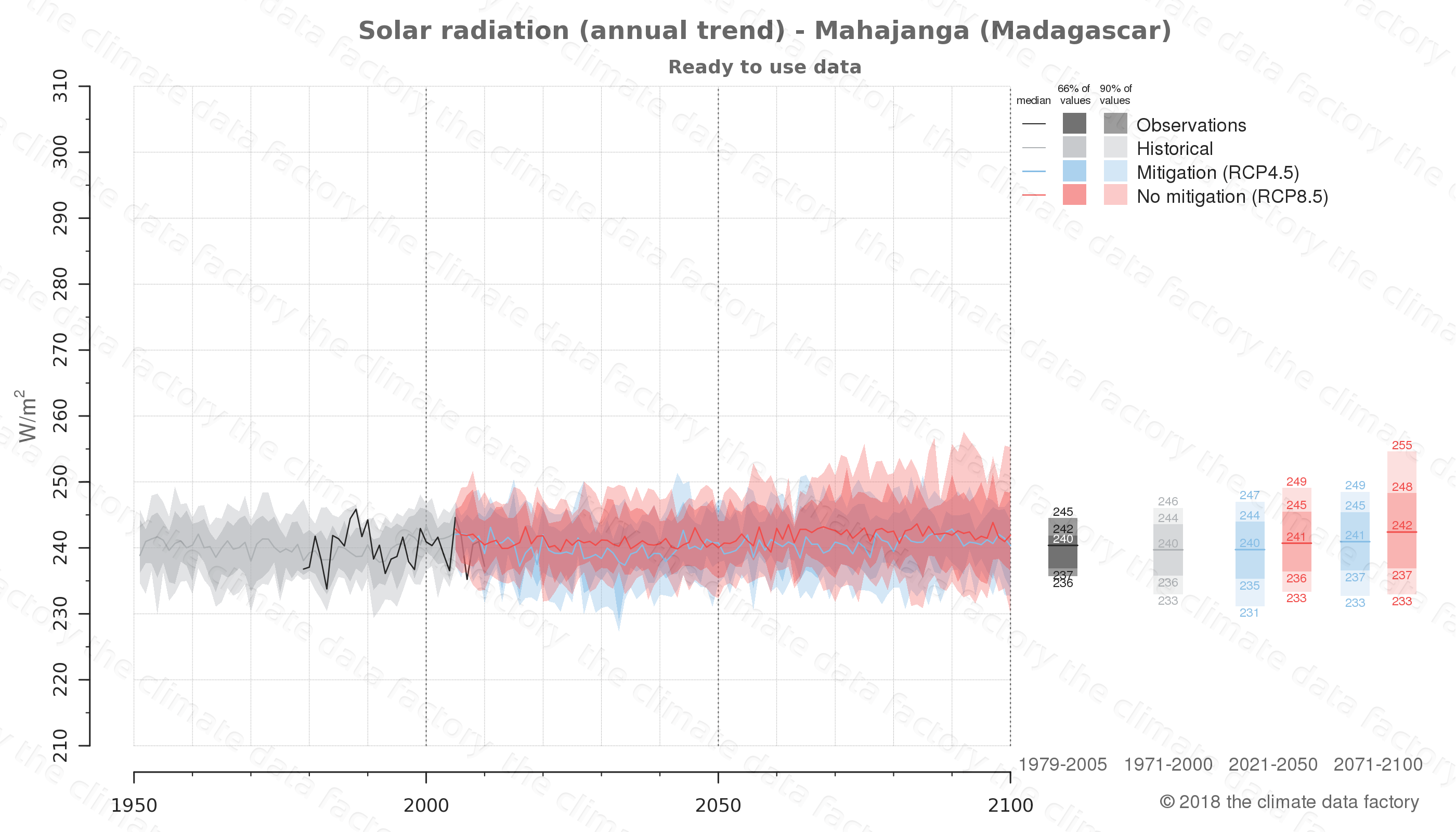 Graphic of projected solar radiation for Mahajanga (Madagascar) under two climate change mitigation policy scenarios (RCP4.5, RCP8.5). Represented climate data are processed (bias-adjusted and quality controlled) data from IPCC models. https://theclimatedatafactory.com