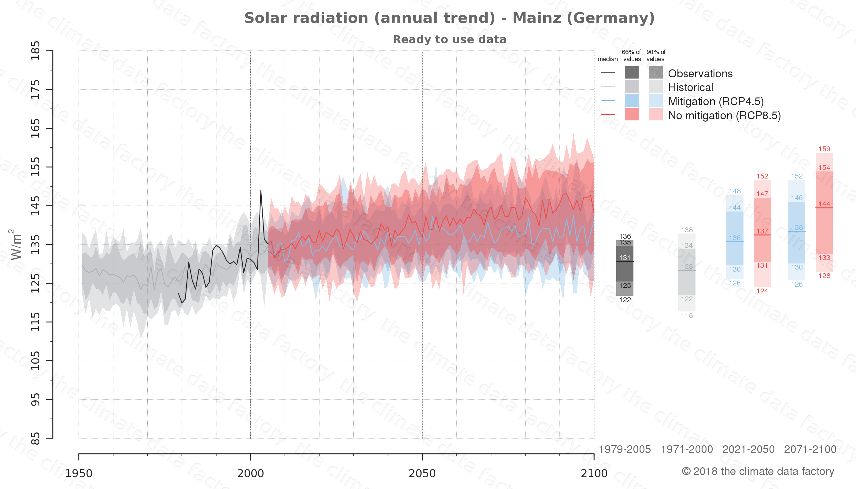 Graphic of projected solar radiation for Mainz (Germany) under two climate change mitigation policy scenarios (RCP4.5, RCP8.5). Represented climate data are processed (bias-adjusted and quality controlled) data from IPCC models. https://theclimatedatafactory.com