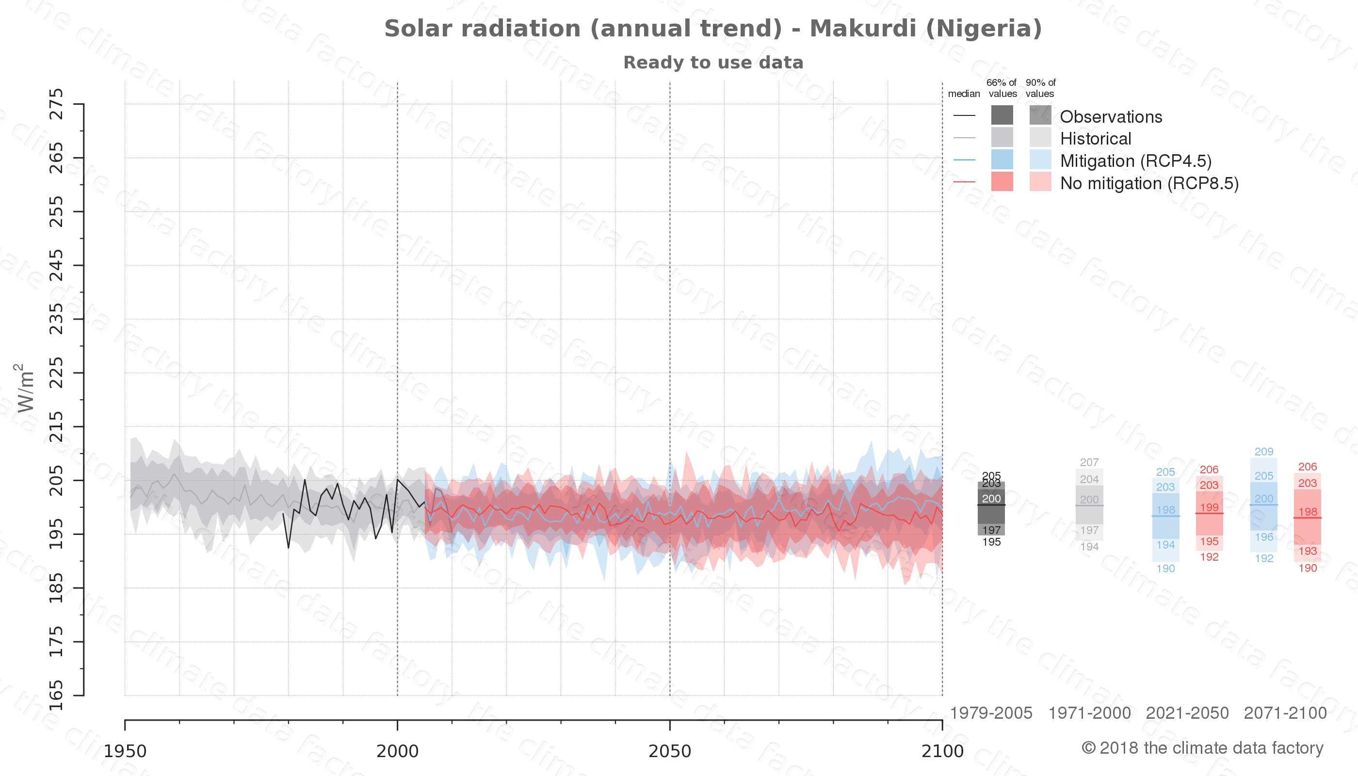 Graphic of projected solar radiation for Makurdi (Nigeria) under two climate change mitigation policy scenarios (RCP4.5, RCP8.5). Represented climate data are processed (bias-adjusted and quality controlled) data from IPCC models. https://theclimatedatafactory.com