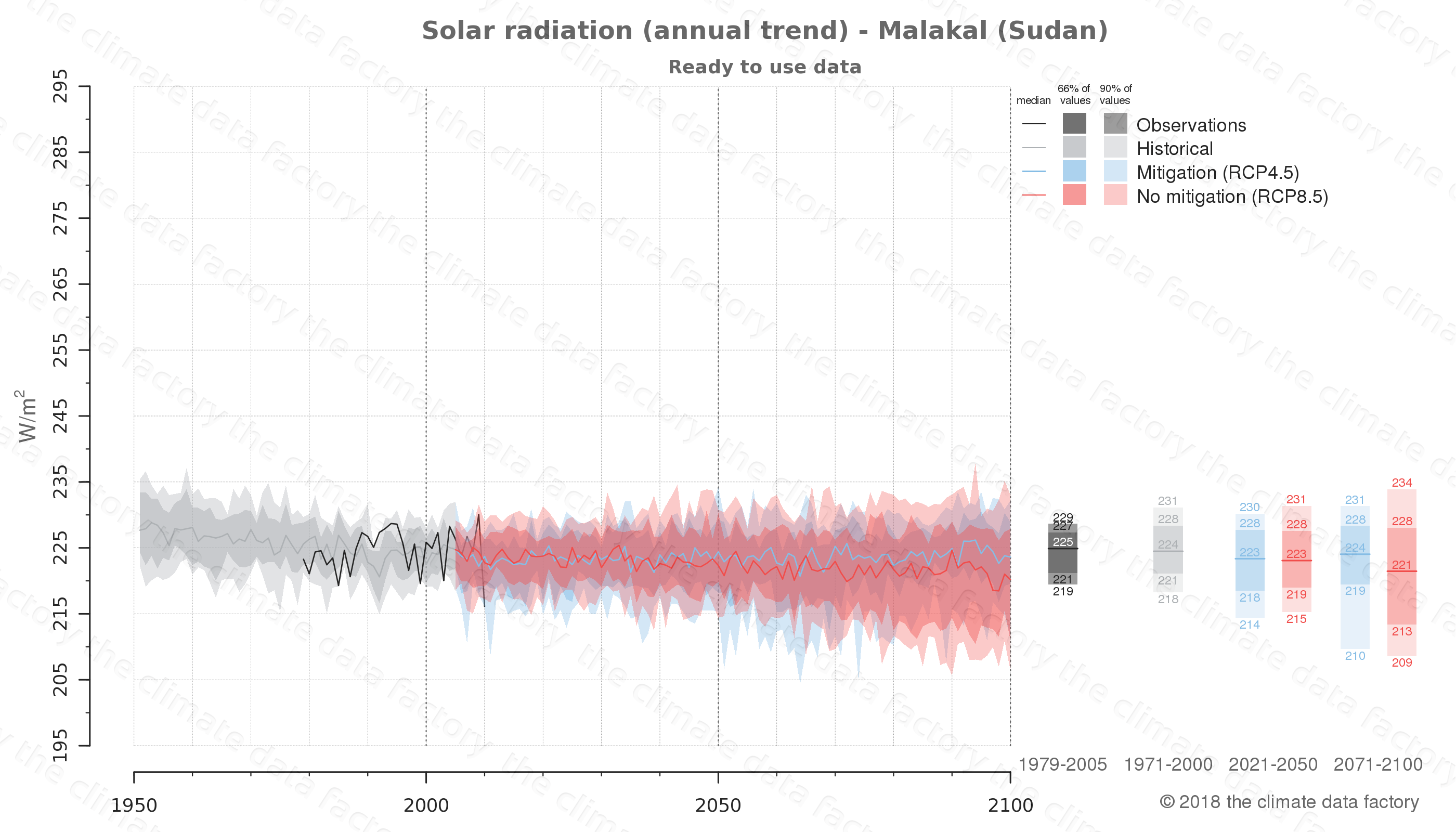 Graphic of projected solar radiation for Malakal (Sudan) under two climate change mitigation policy scenarios (RCP4.5, RCP8.5). Represented climate data are processed (bias-adjusted and quality controlled) data from IPCC models. https://theclimatedatafactory.com