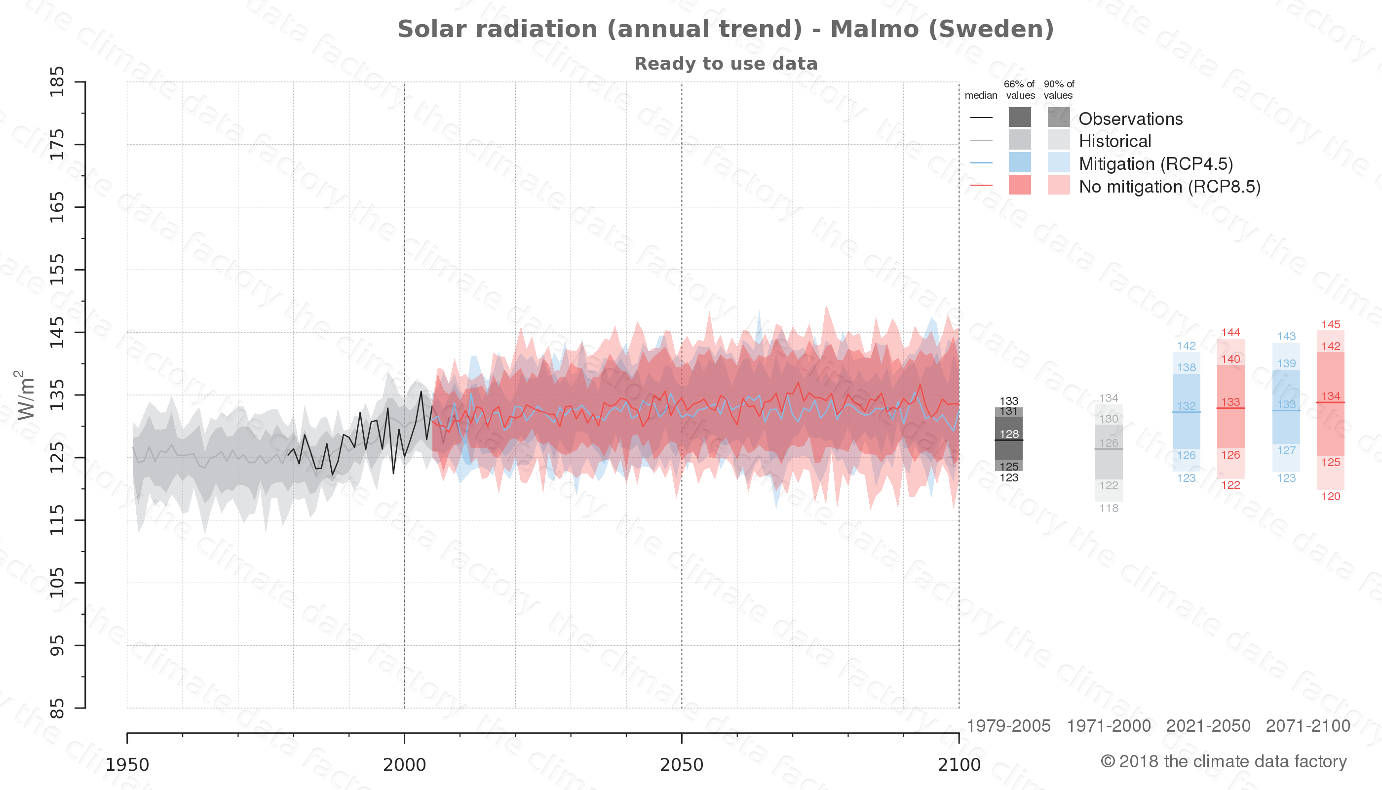 Graphic of projected solar radiation for Malmo (Sweden) under two climate change mitigation policy scenarios (RCP4.5, RCP8.5). Represented climate data are processed (bias-adjusted and quality controlled) data from IPCC models. https://theclimatedatafactory.com
