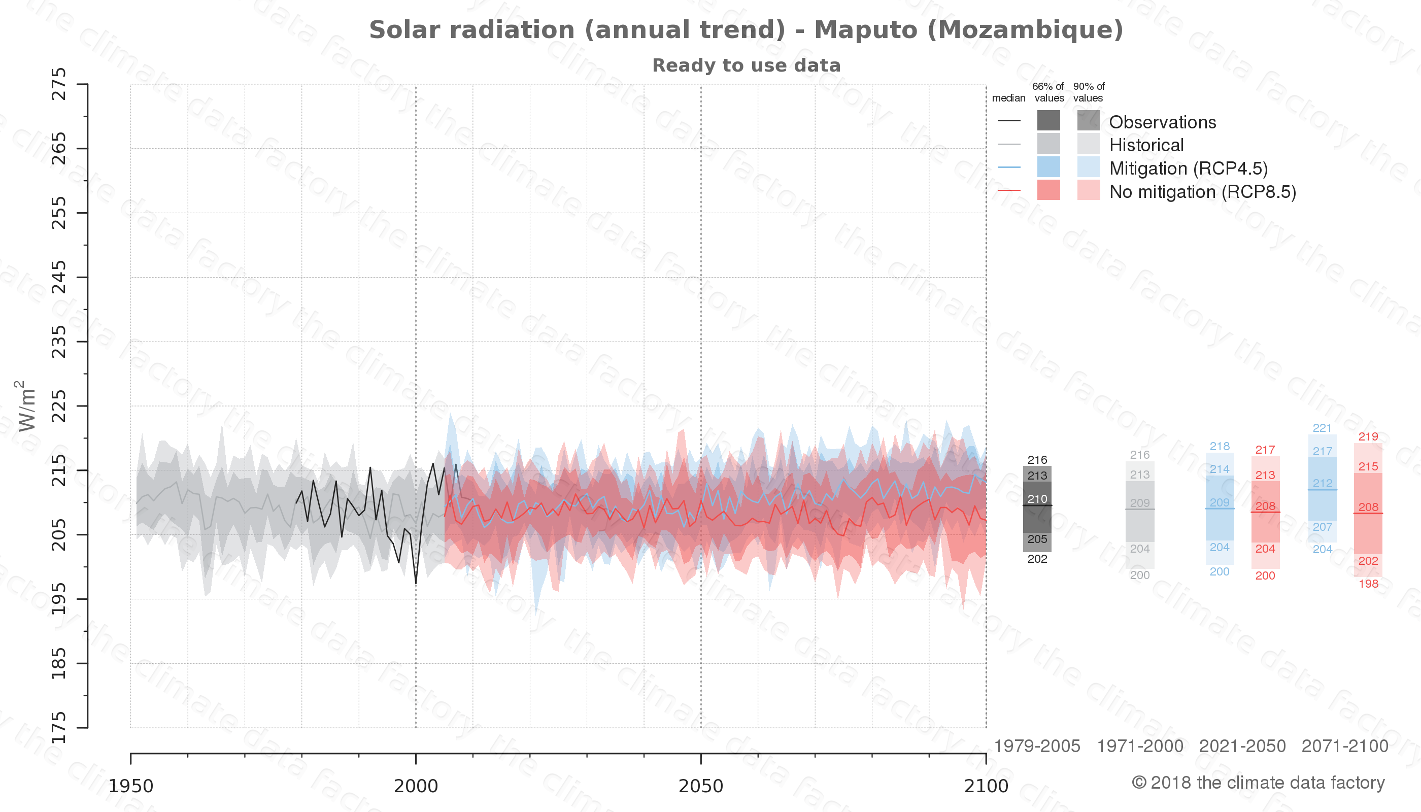 Graphic of projected solar radiation for Maputo (Mozambique) under two climate change mitigation policy scenarios (RCP4.5, RCP8.5). Represented climate data are processed (bias-adjusted and quality controlled) data from IPCC models. https://theclimatedatafactory.com