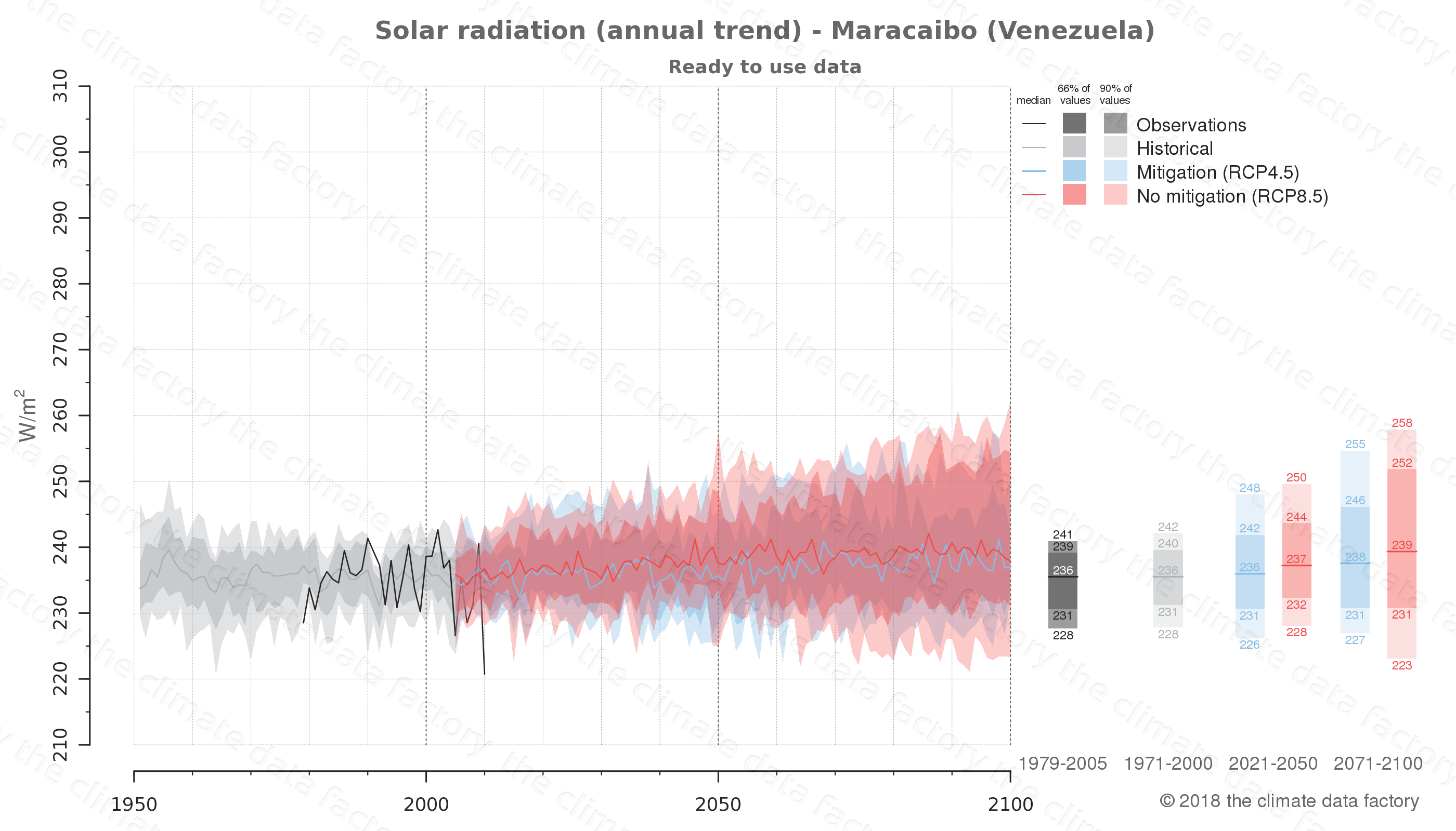 Graphic of projected solar radiation for Maracaibo (Venezuela) under two climate change mitigation policy scenarios (RCP4.5, RCP8.5). Represented climate data are processed (bias-adjusted and quality controlled) data from IPCC models. https://theclimatedatafactory.com