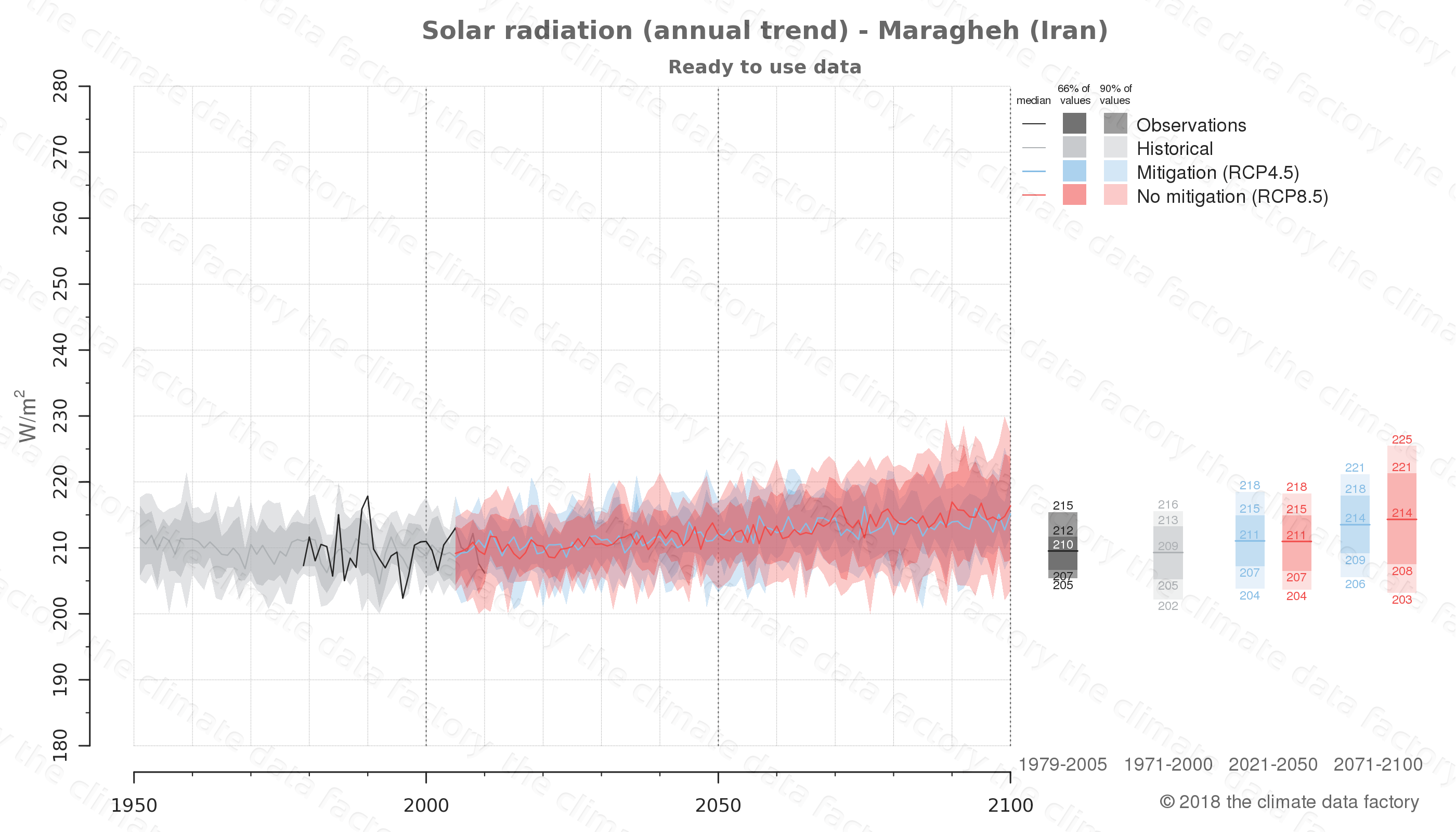 Graphic of projected solar radiation for Maragheh (Iran) under two climate change mitigation policy scenarios (RCP4.5, RCP8.5). Represented climate data are processed (bias-adjusted and quality controlled) data from IPCC models. https://theclimatedatafactory.com