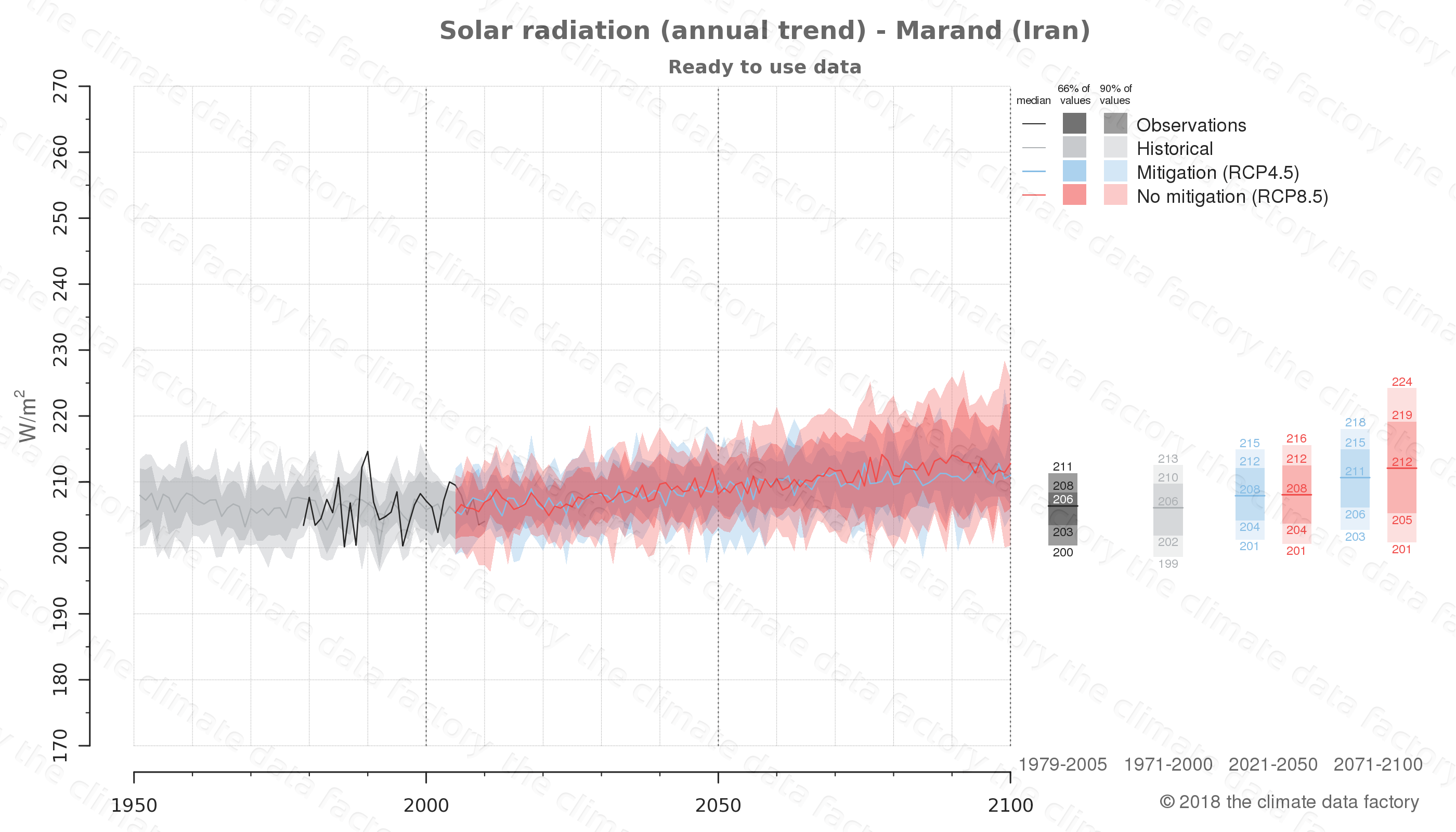 Graphic of projected solar radiation for Marand (Iran) under two climate change mitigation policy scenarios (RCP4.5, RCP8.5). Represented climate data are processed (bias-adjusted and quality controlled) data from IPCC models. https://theclimatedatafactory.com