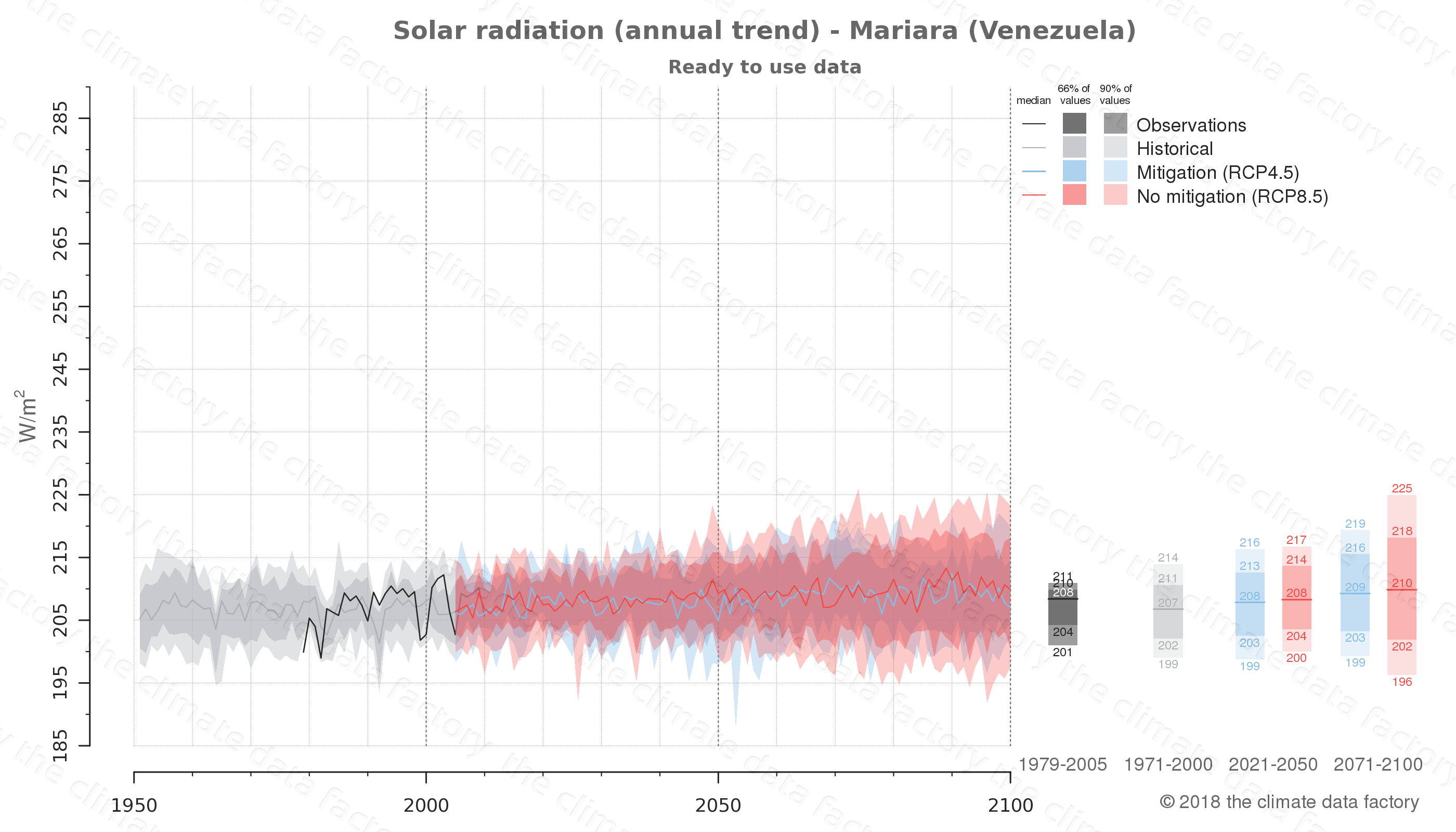 Graphic of projected solar radiation for Mariara (Venezuela) under two climate change mitigation policy scenarios (RCP4.5, RCP8.5). Represented climate data are processed (bias-adjusted and quality controlled) data from IPCC models. https://theclimatedatafactory.com