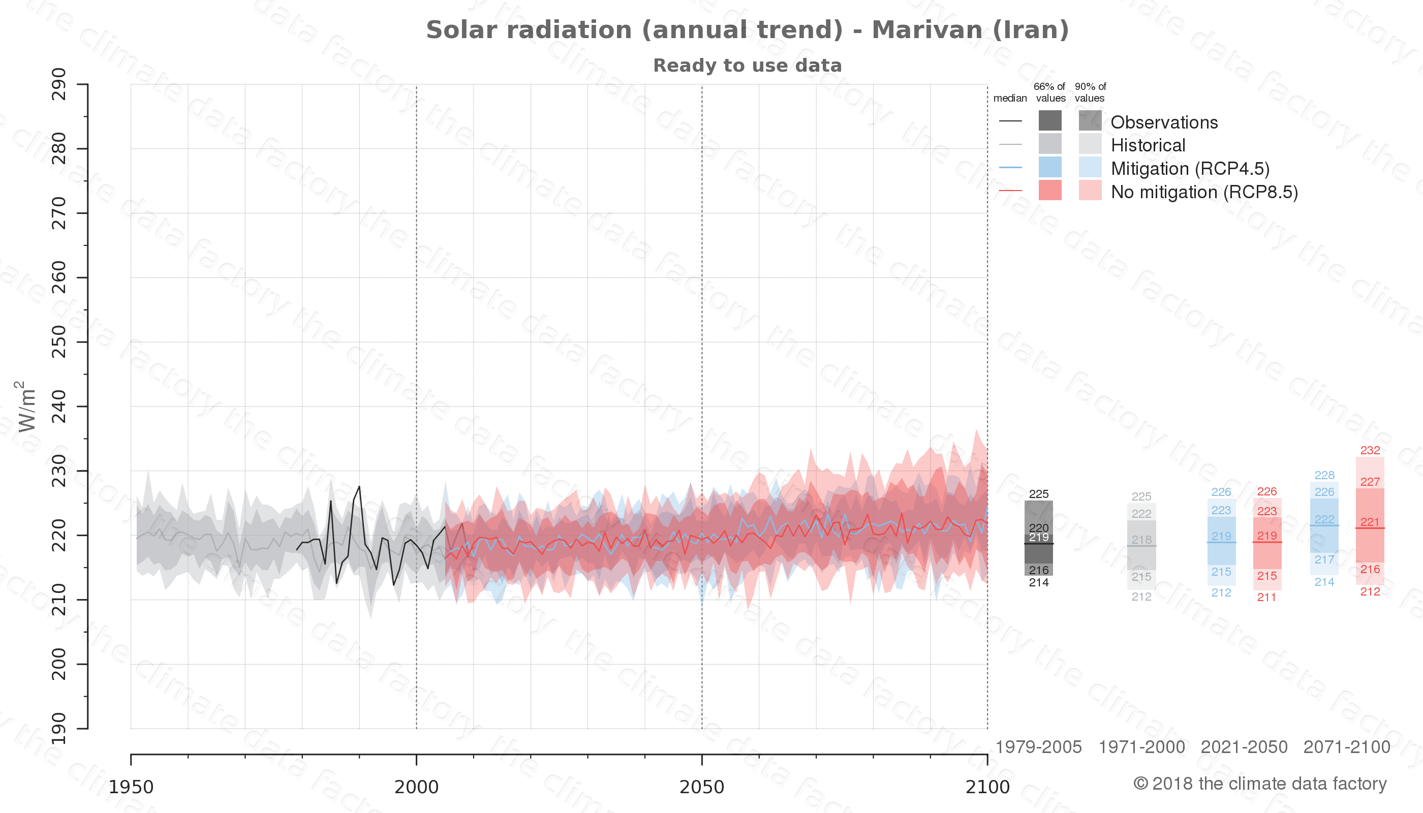 Graphic of projected solar radiation for Marivan (Iran) under two climate change mitigation policy scenarios (RCP4.5, RCP8.5). Represented climate data are processed (bias-adjusted and quality controlled) data from IPCC models. https://theclimatedatafactory.com