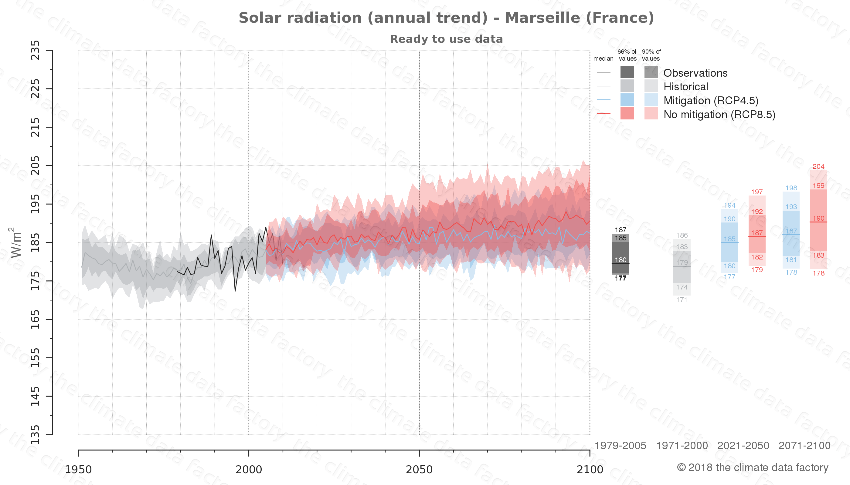 Graphic of projected solar radiation for Marseille (France) under two climate change mitigation policy scenarios (RCP4.5, RCP8.5). Represented climate data are processed (bias-adjusted and quality controlled) data from IPCC models. https://theclimatedatafactory.com