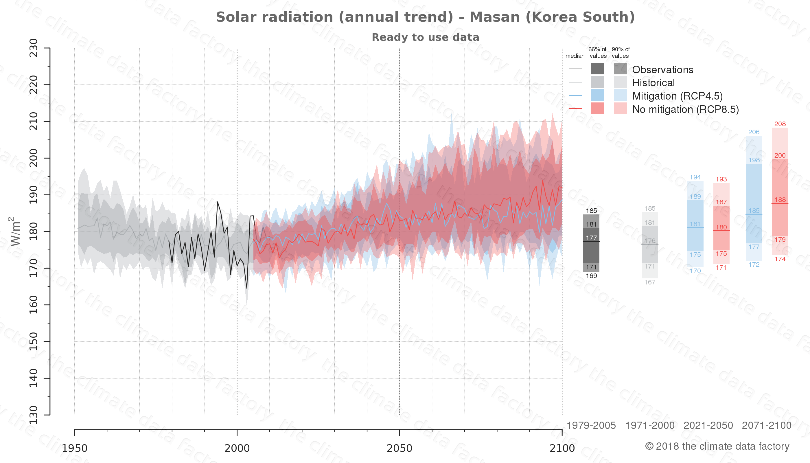Graphic of projected solar radiation for Masan (South Korea) under two climate change mitigation policy scenarios (RCP4.5, RCP8.5). Represented climate data are processed (bias-adjusted and quality controlled) data from IPCC models. https://theclimatedatafactory.com