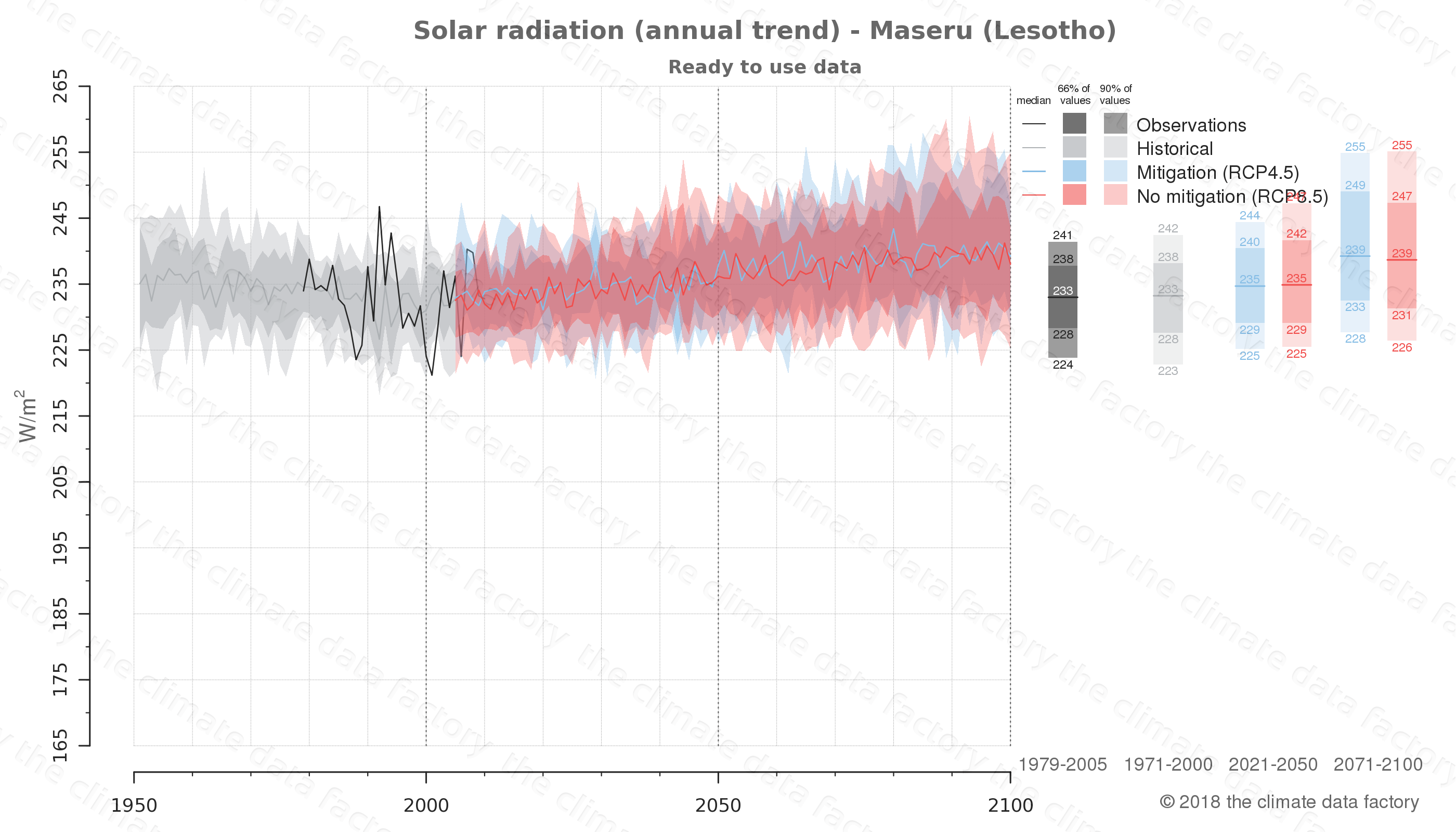 Graphic of projected solar radiation for Maseru (Lesotho) under two climate change mitigation policy scenarios (RCP4.5, RCP8.5). Represented climate data are processed (bias-adjusted and quality controlled) data from IPCC models. https://theclimatedatafactory.com