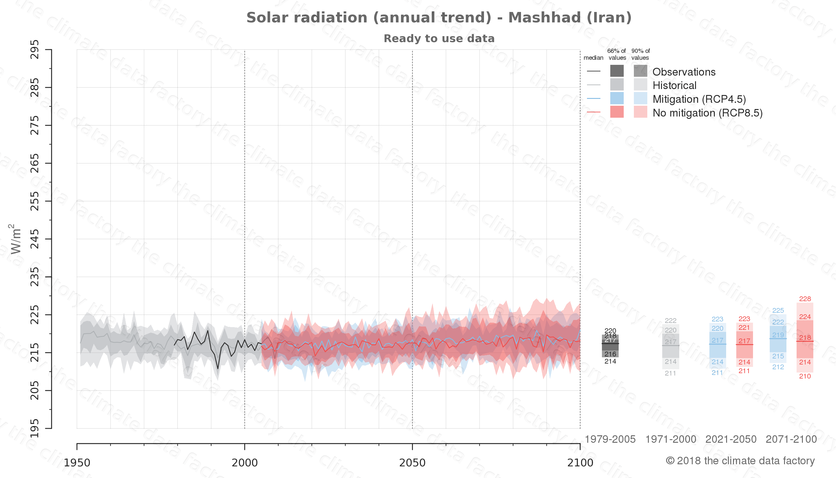 Graphic of projected solar radiation for Mashhad (Iran) under two climate change mitigation policy scenarios (RCP4.5, RCP8.5). Represented climate data are processed (bias-adjusted and quality controlled) data from IPCC models. https://theclimatedatafactory.com