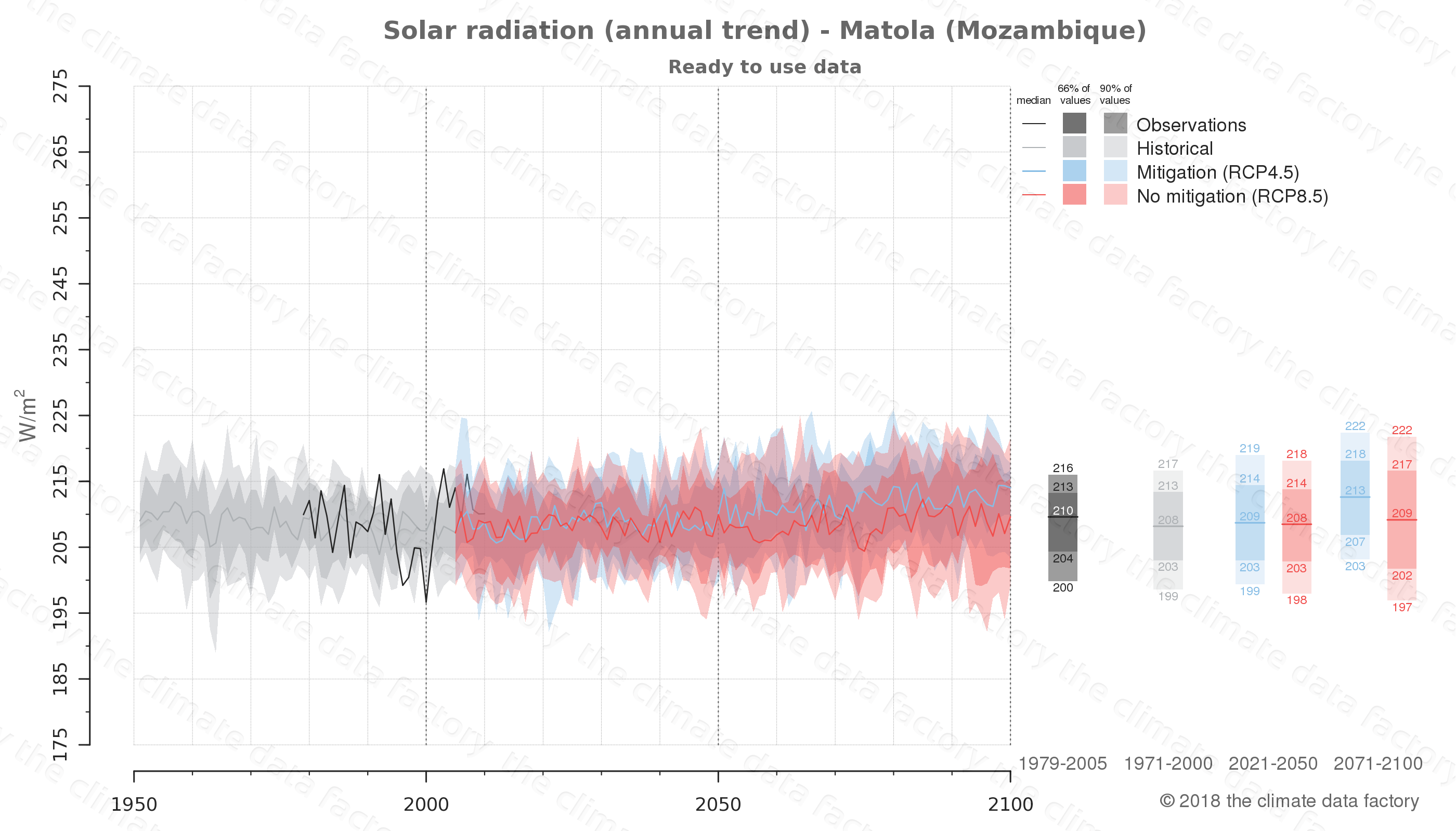 Graphic of projected solar radiation for Matola (Mozambique) under two climate change mitigation policy scenarios (RCP4.5, RCP8.5). Represented climate data are processed (bias-adjusted and quality controlled) data from IPCC models. https://theclimatedatafactory.com