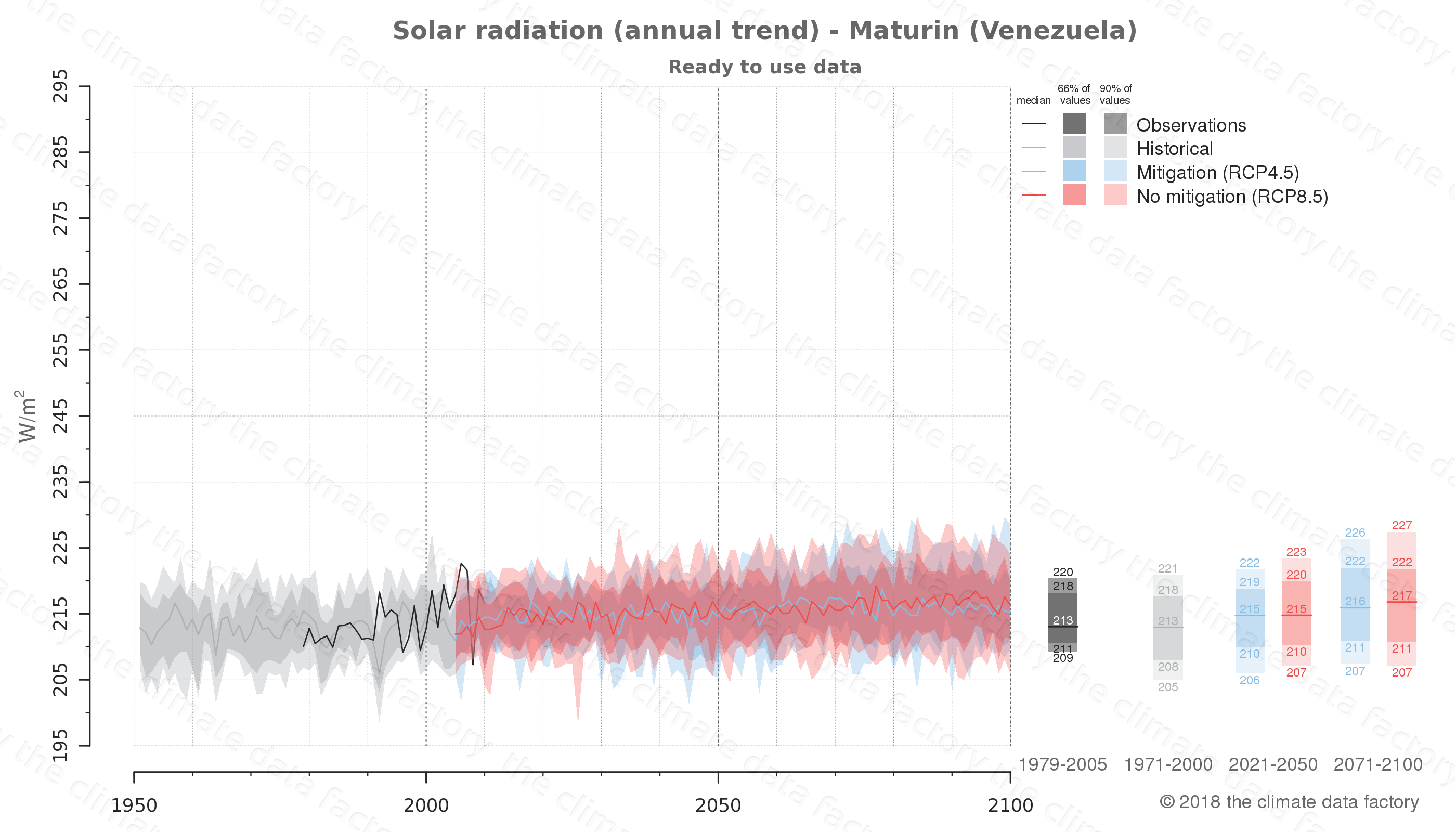 Graphic of projected solar radiation for Maturin (Venezuela) under two climate change mitigation policy scenarios (RCP4.5, RCP8.5). Represented climate data are processed (bias-adjusted and quality controlled) data from IPCC models. https://theclimatedatafactory.com