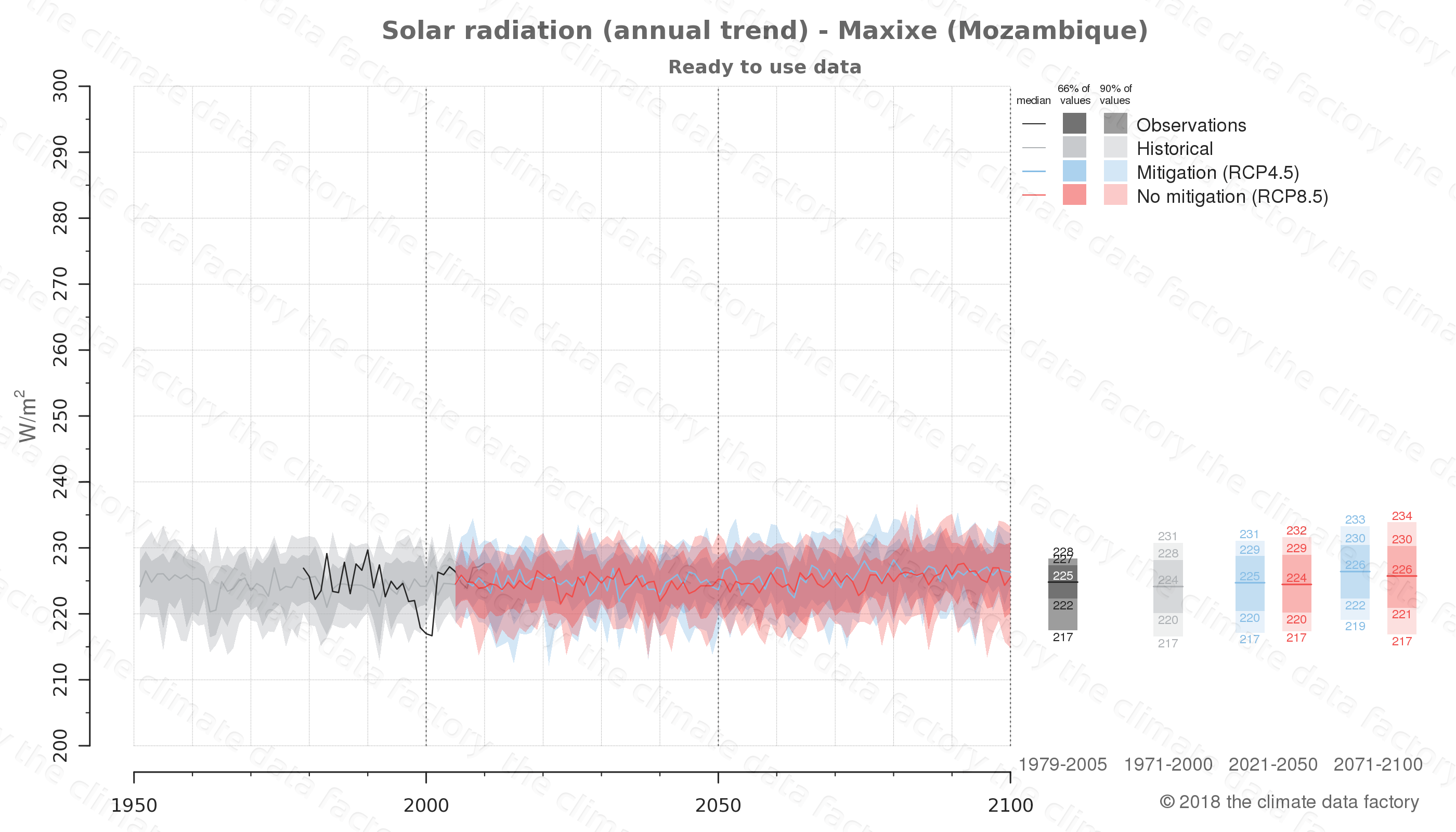 Graphic of projected solar radiation for Maxixe (Mozambique) under two climate change mitigation policy scenarios (RCP4.5, RCP8.5). Represented climate data are processed (bias-adjusted and quality controlled) data from IPCC models. https://theclimatedatafactory.com