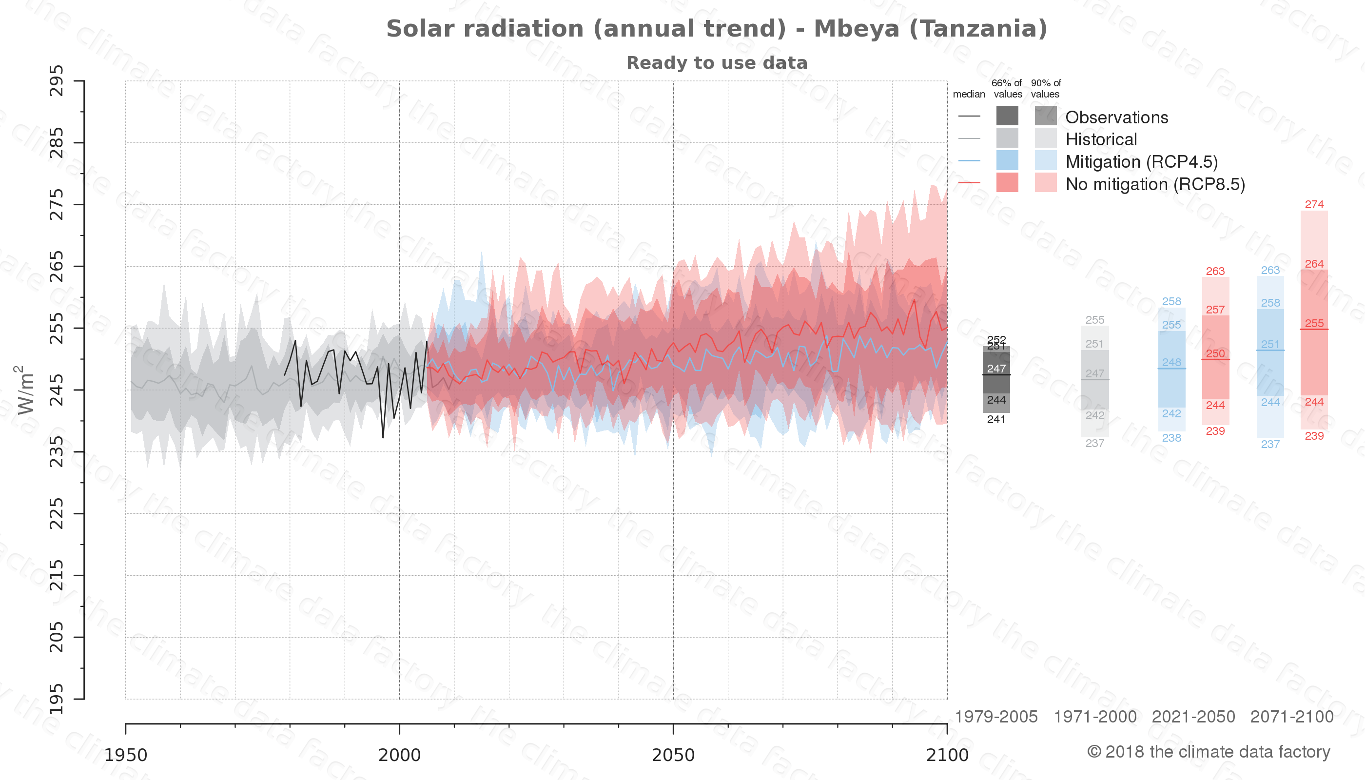 Graphic of projected solar radiation for Mbeya (Tanzania) under two climate change mitigation policy scenarios (RCP4.5, RCP8.5). Represented climate data are processed (bias-adjusted and quality controlled) data from IPCC models. https://theclimatedatafactory.com