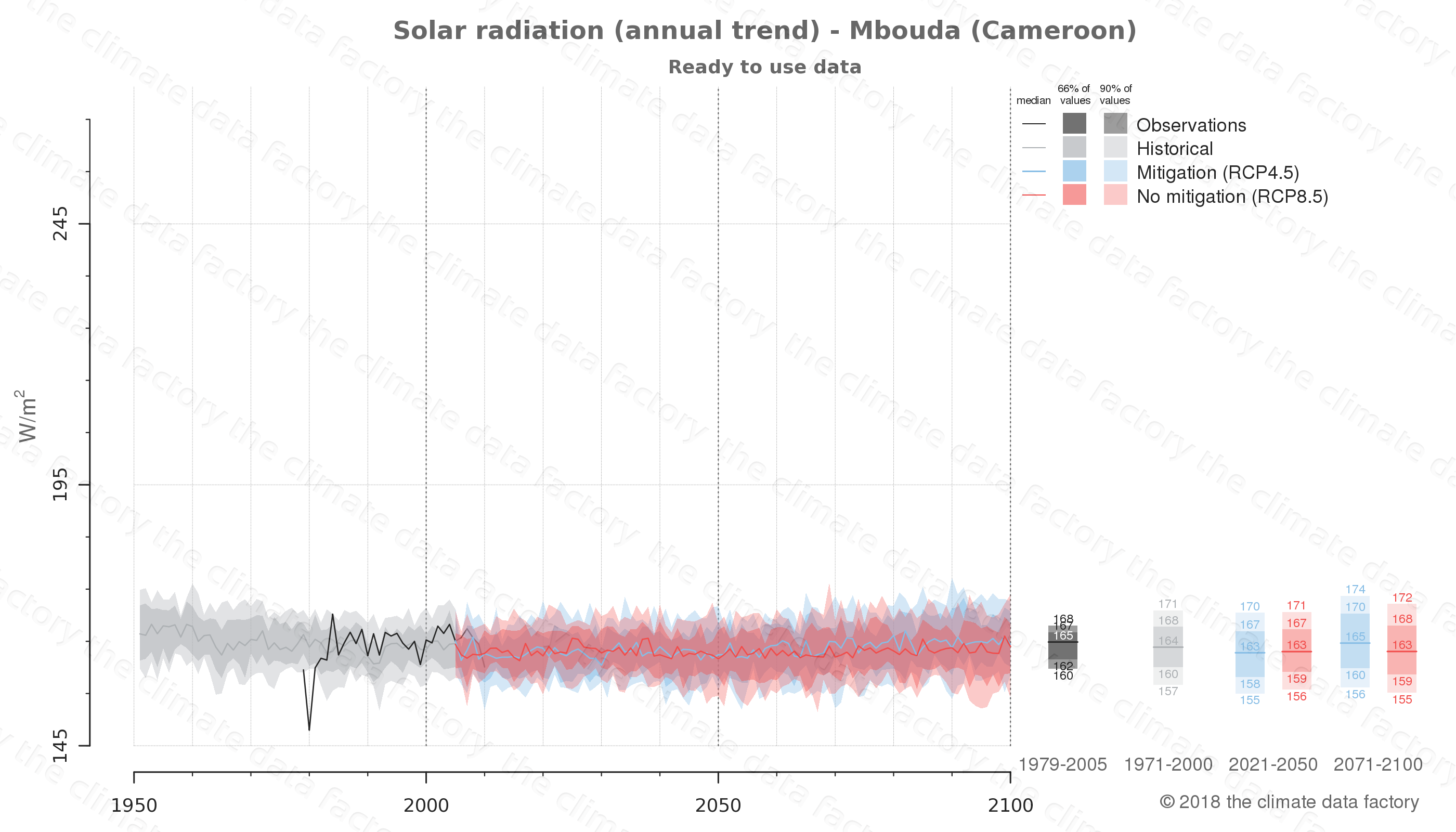 Graphic of projected solar radiation for Mbouda (Cameroon) under two climate change mitigation policy scenarios (RCP4.5, RCP8.5). Represented climate data are processed (bias-adjusted and quality controlled) data from IPCC models. https://theclimatedatafactory.com