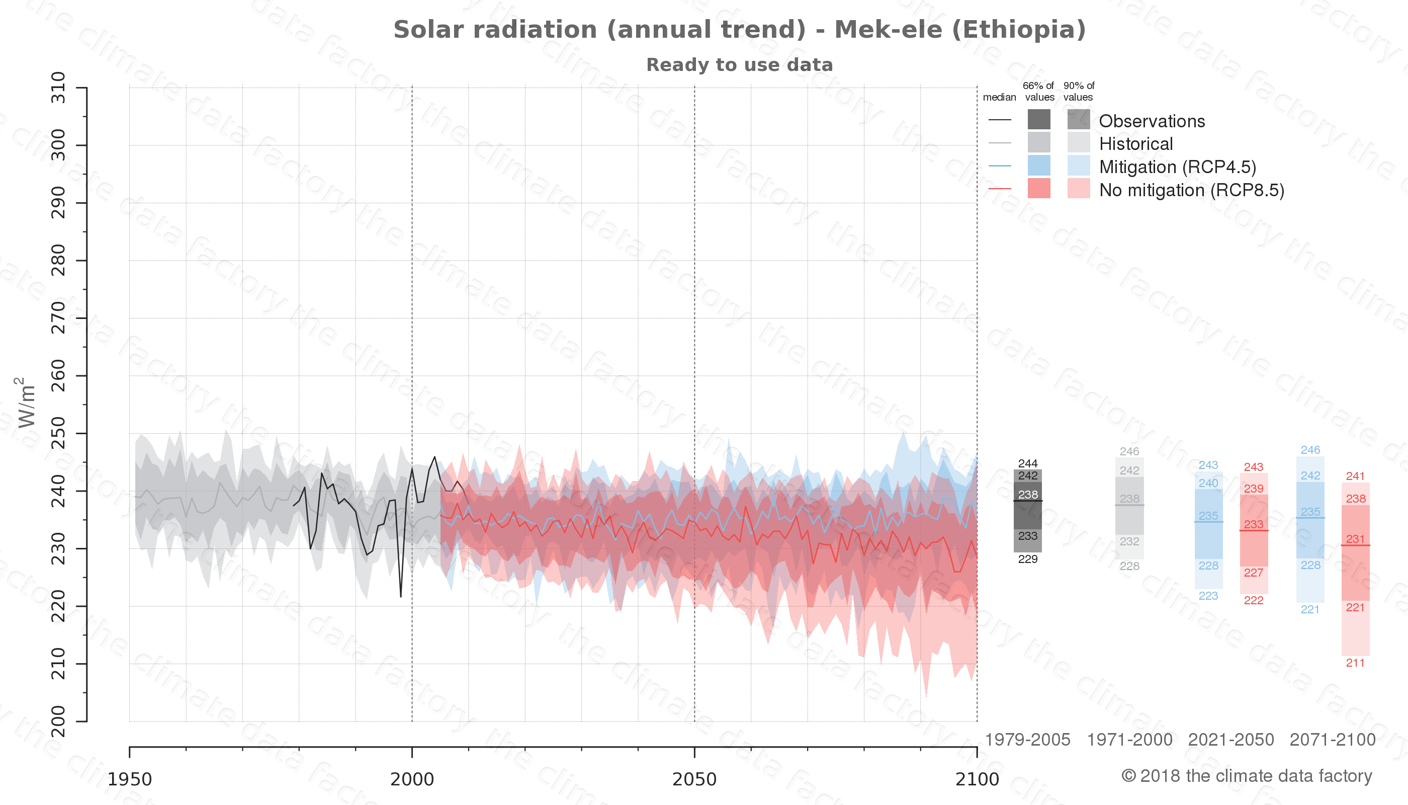 Graphic of projected solar radiation for Mek-ele (Ethiopia) under two climate change mitigation policy scenarios (RCP4.5, RCP8.5). Represented climate data are processed (bias-adjusted and quality controlled) data from IPCC models. https://theclimatedatafactory.com