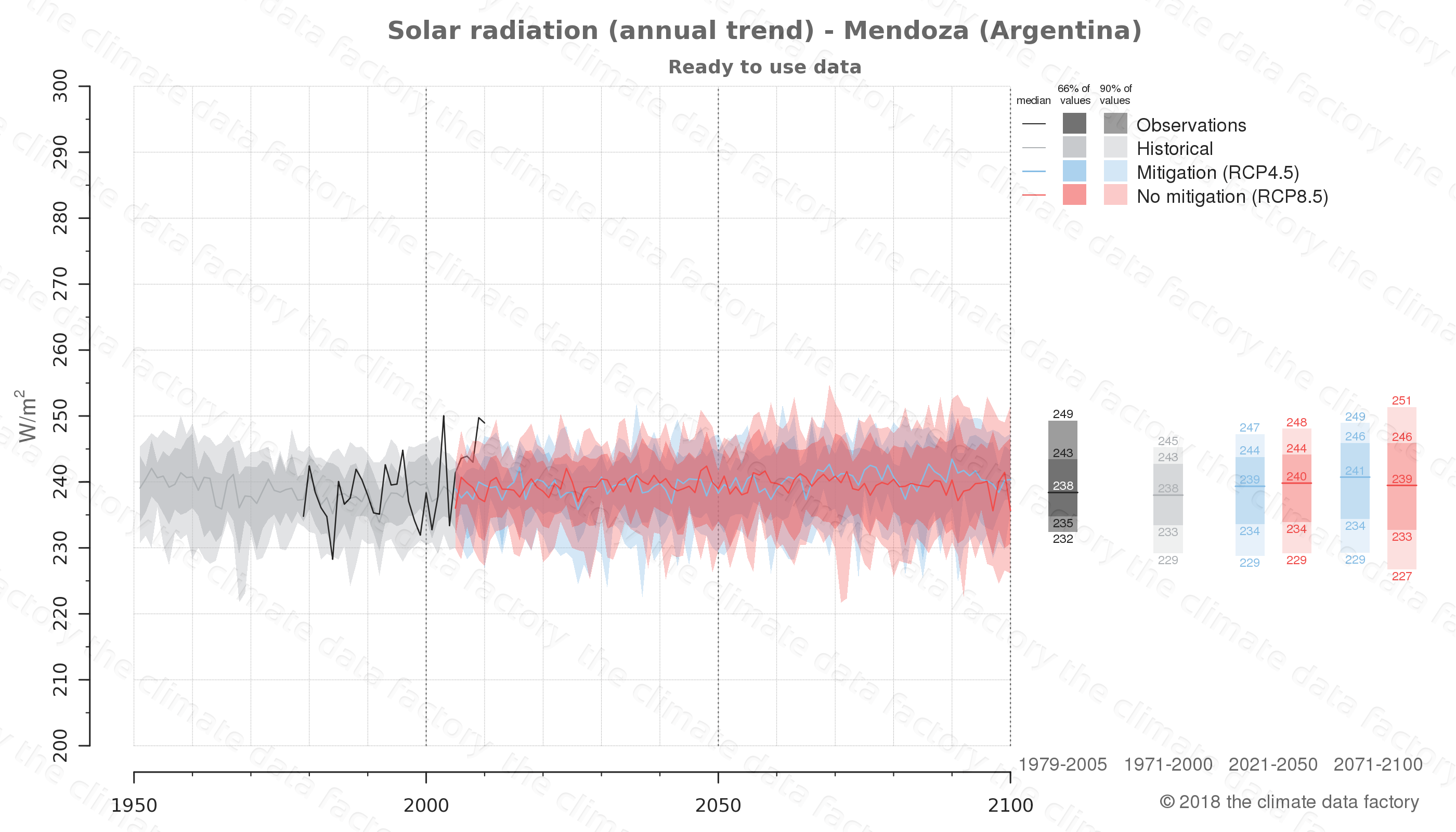Graphic of projected solar radiation for Mendoza (Argentina) under two climate change mitigation policy scenarios (RCP4.5, RCP8.5). Represented climate data are processed (bias-adjusted and quality controlled) data from IPCC models. https://theclimatedatafactory.com