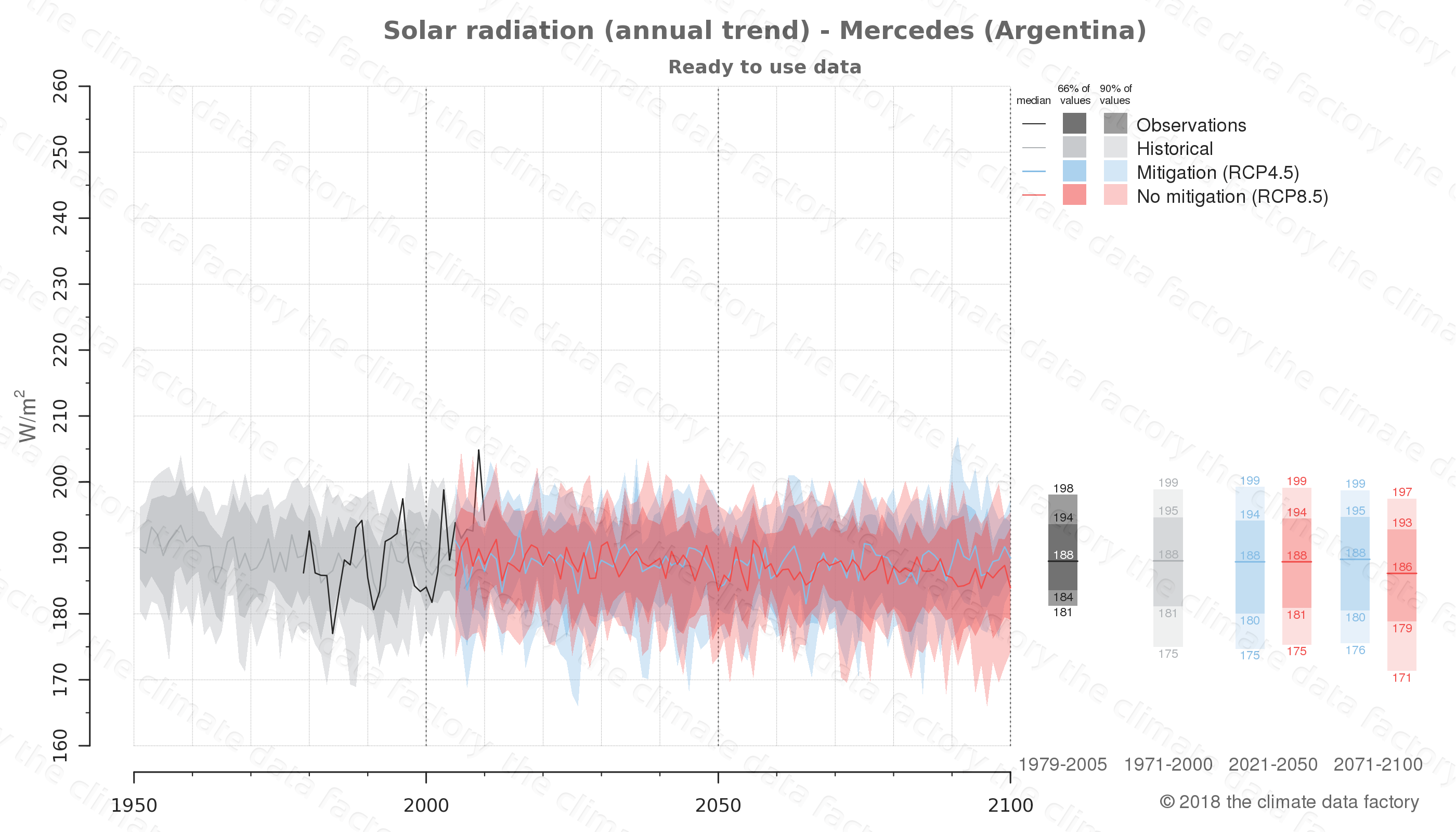 Graphic of projected solar radiation for Mercedes (Argentina) under two climate change mitigation policy scenarios (RCP4.5, RCP8.5). Represented climate data are processed (bias-adjusted and quality controlled) data from IPCC models. https://theclimatedatafactory.com