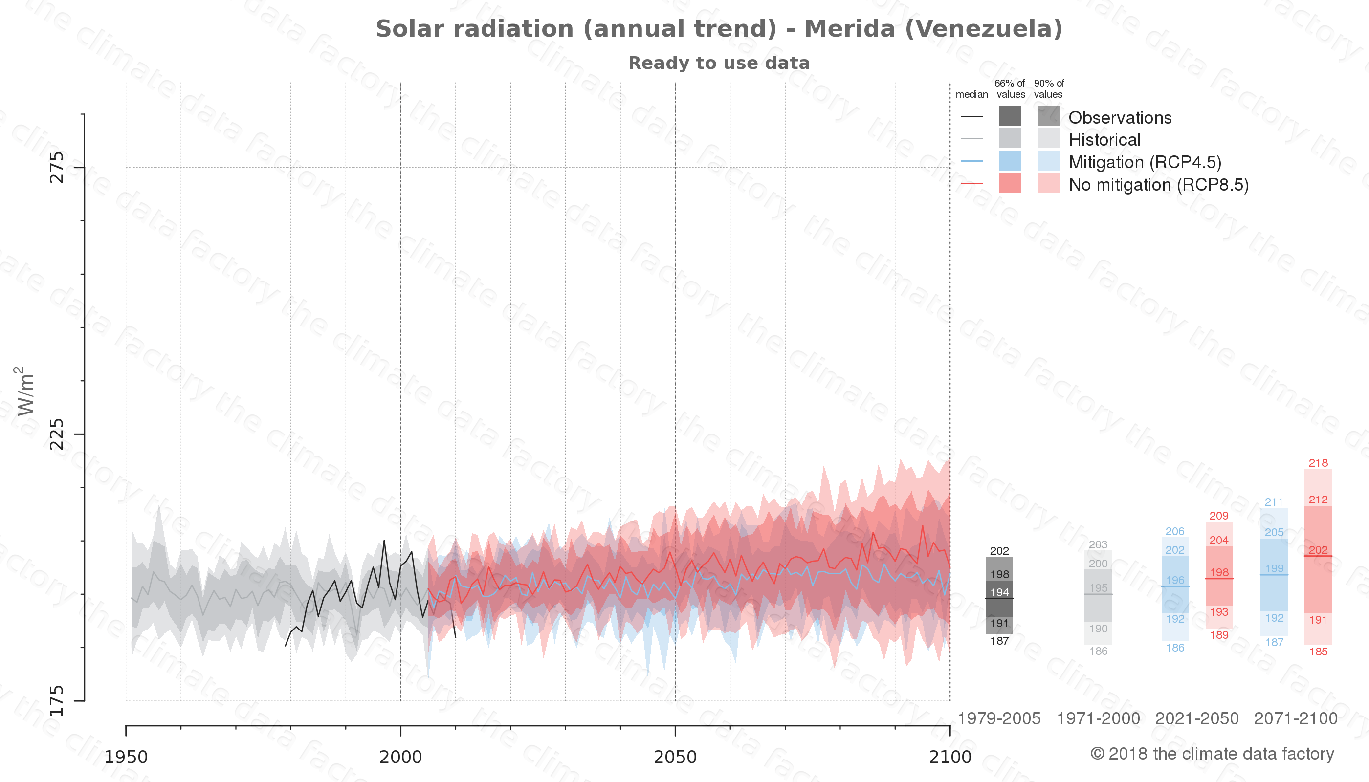 Graphic of projected solar radiation for Merida (Venezuela) under two climate change mitigation policy scenarios (RCP4.5, RCP8.5). Represented climate data are processed (bias-adjusted and quality controlled) data from IPCC models. https://theclimatedatafactory.com