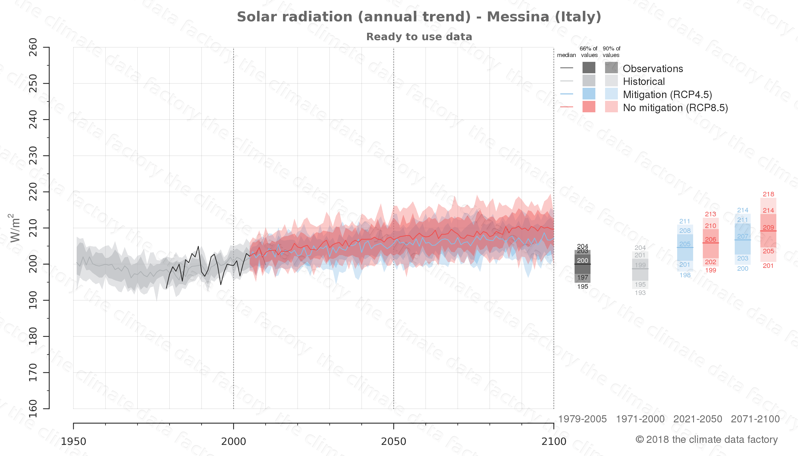 Graphic of projected solar radiation for Messina (Italy) under two climate change mitigation policy scenarios (RCP4.5, RCP8.5). Represented climate data are processed (bias-adjusted and quality controlled) data from IPCC models. https://theclimatedatafactory.com