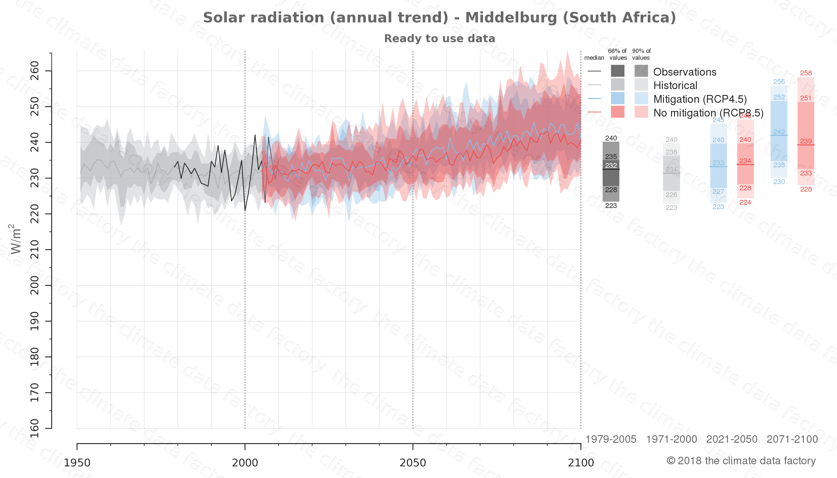 Graphic of projected solar radiation for Middelburg (South Africa) under two climate change mitigation policy scenarios (RCP4.5, RCP8.5). Represented climate data are processed (bias-adjusted and quality controlled) data from IPCC models. https://theclimatedatafactory.com