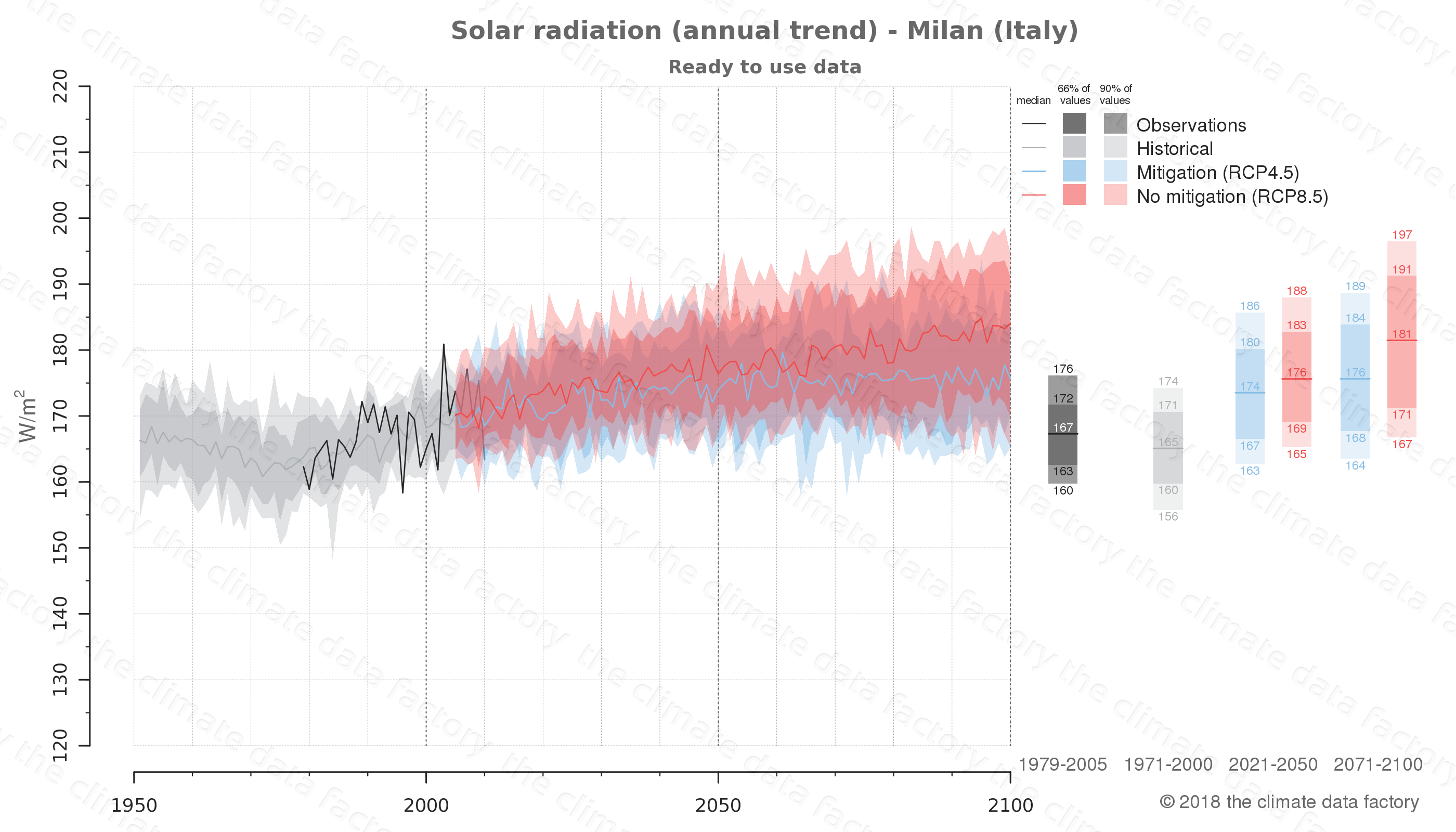 Graphic of projected solar radiation for Milan (Italy) under two climate change mitigation policy scenarios (RCP4.5, RCP8.5). Represented climate data are processed (bias-adjusted and quality controlled) data from IPCC models. https://theclimatedatafactory.com