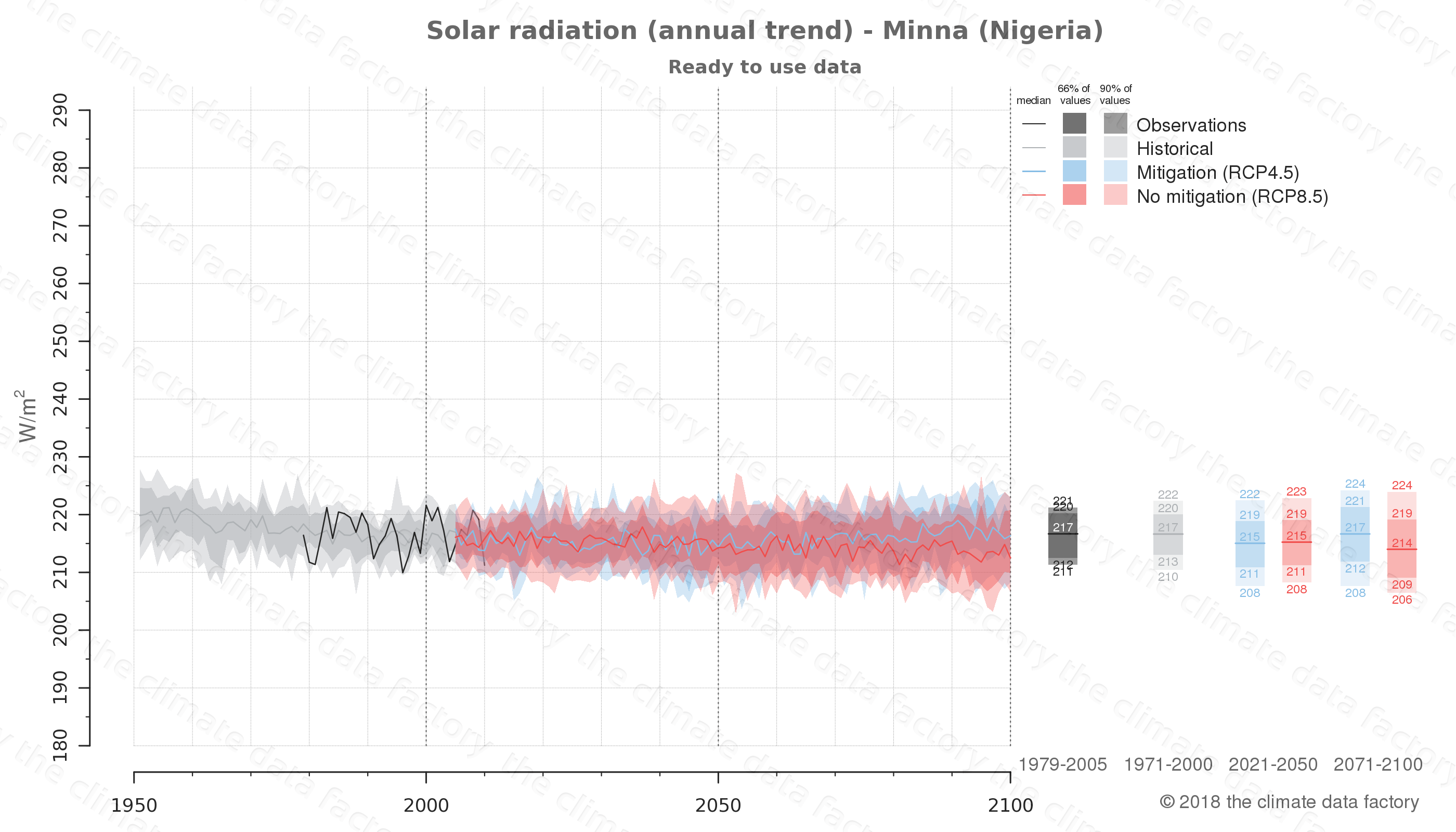 Graphic of projected solar radiation for Minna (Nigeria) under two climate change mitigation policy scenarios (RCP4.5, RCP8.5). Represented climate data are processed (bias-adjusted and quality controlled) data from IPCC models. https://theclimatedatafactory.com