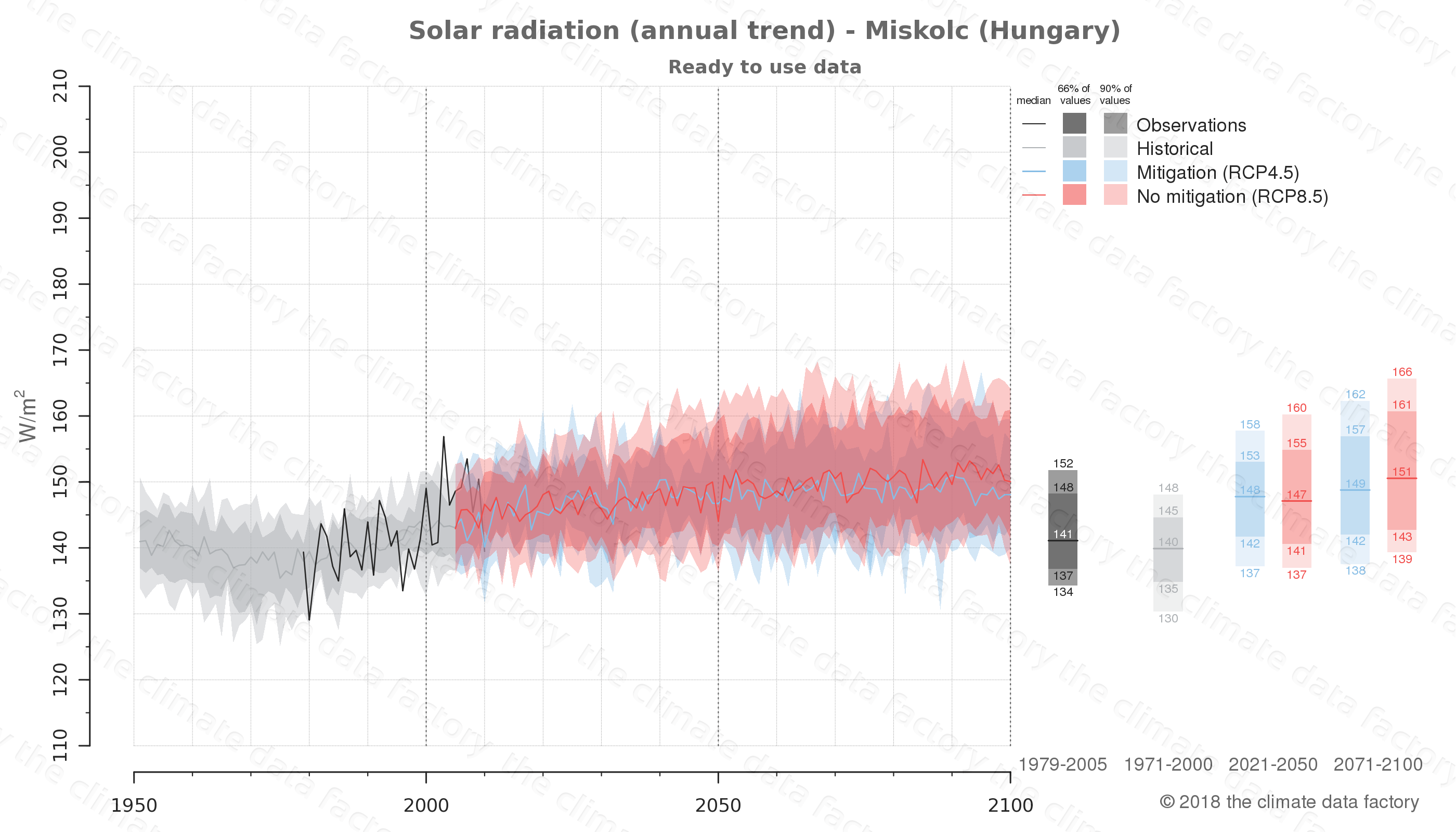 Graphic of projected solar radiation for Miskolc (Hungary) under two climate change mitigation policy scenarios (RCP4.5, RCP8.5). Represented climate data are processed (bias-adjusted and quality controlled) data from IPCC models. https://theclimatedatafactory.com