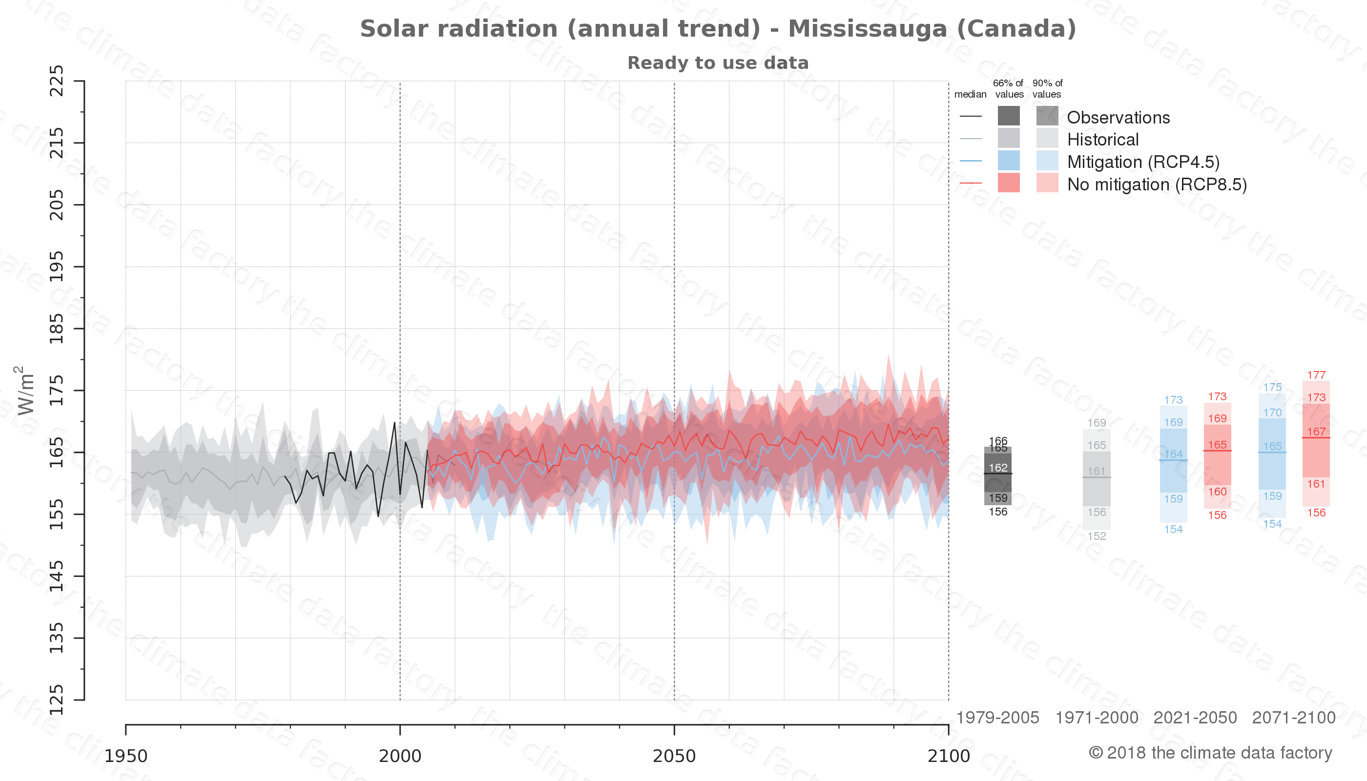 Graphic of projected solar radiation for Mississauga (Canada) under two climate change mitigation policy scenarios (RCP4.5, RCP8.5). Represented climate data are processed (bias-adjusted and quality controlled) data from IPCC models. https://theclimatedatafactory.com