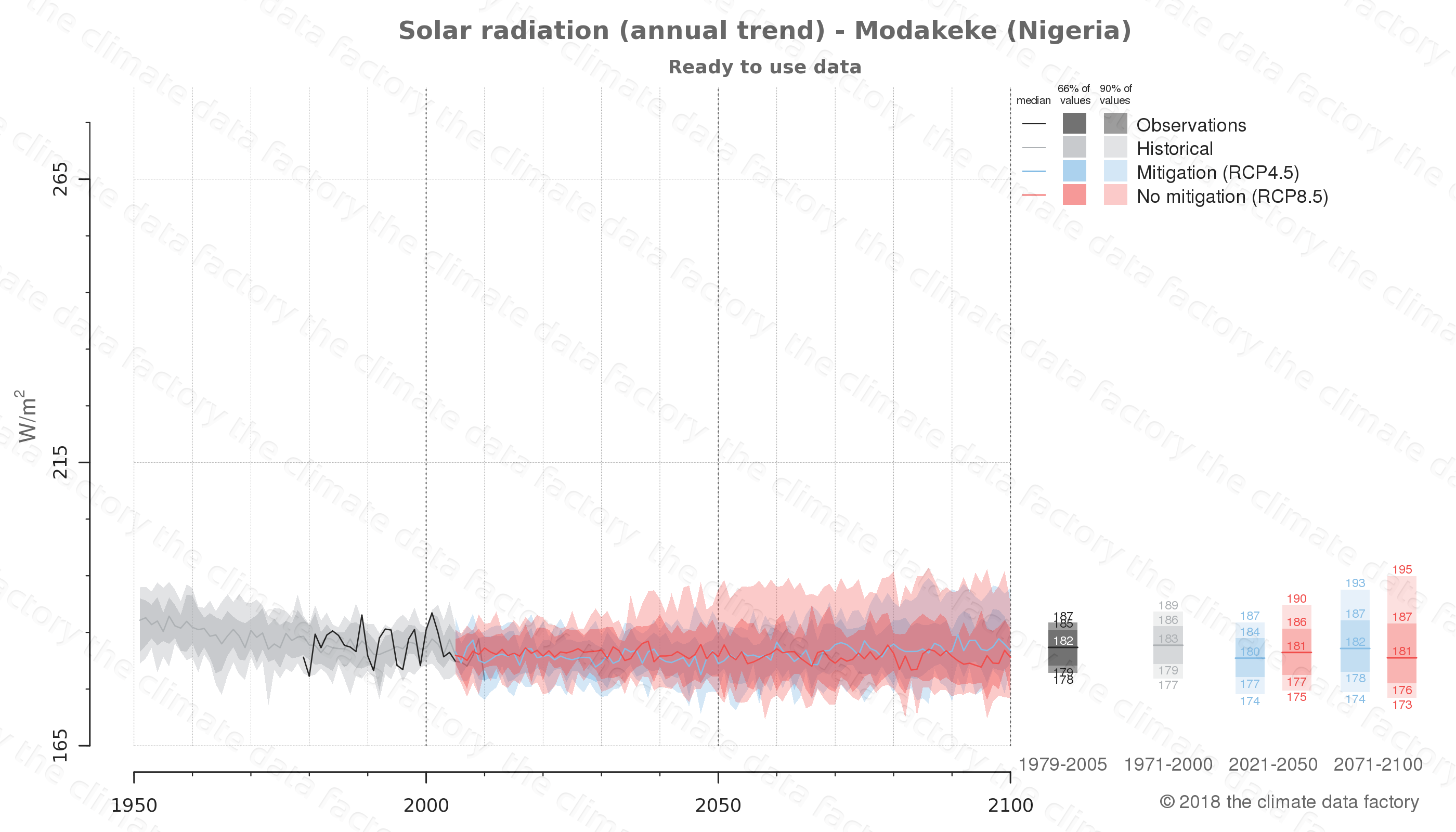 Graphic of projected solar radiation for Modakeke (Nigeria) under two climate change mitigation policy scenarios (RCP4.5, RCP8.5). Represented climate data are processed (bias-adjusted and quality controlled) data from IPCC models. https://theclimatedatafactory.com