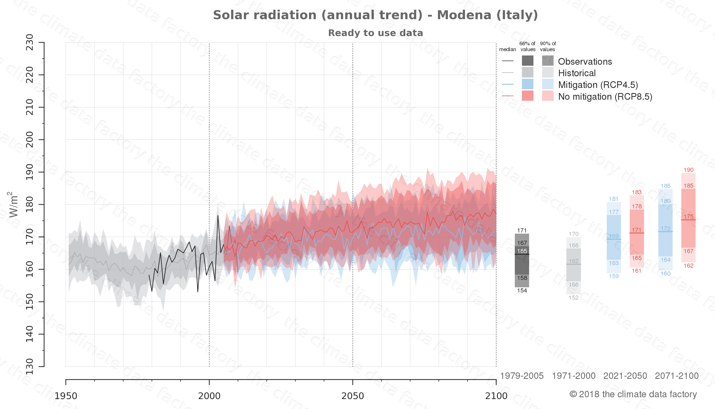 Graphic of projected solar radiation for Modena (Italy) under two climate change mitigation policy scenarios (RCP4.5, RCP8.5). Represented climate data are processed (bias-adjusted and quality controlled) data from IPCC models. https://theclimatedatafactory.com