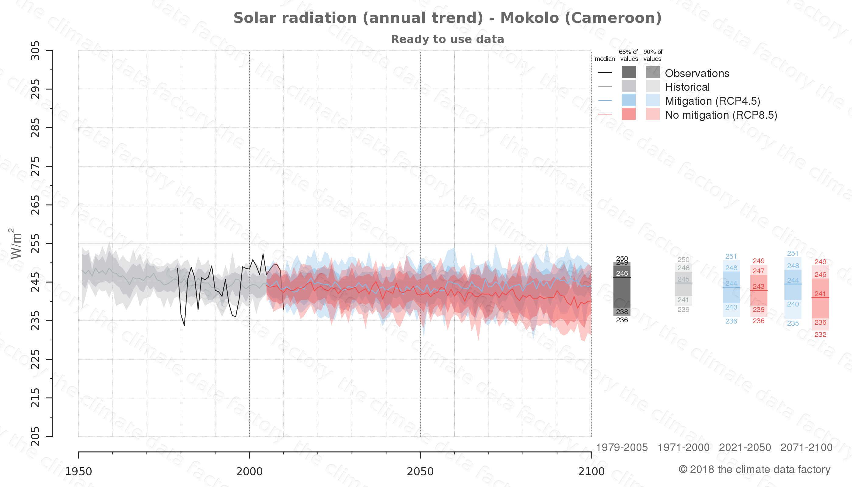 Graphic of projected solar radiation for Mokolo (Cameroon) under two climate change mitigation policy scenarios (RCP4.5, RCP8.5). Represented climate data are processed (bias-adjusted and quality controlled) data from IPCC models. https://theclimatedatafactory.com