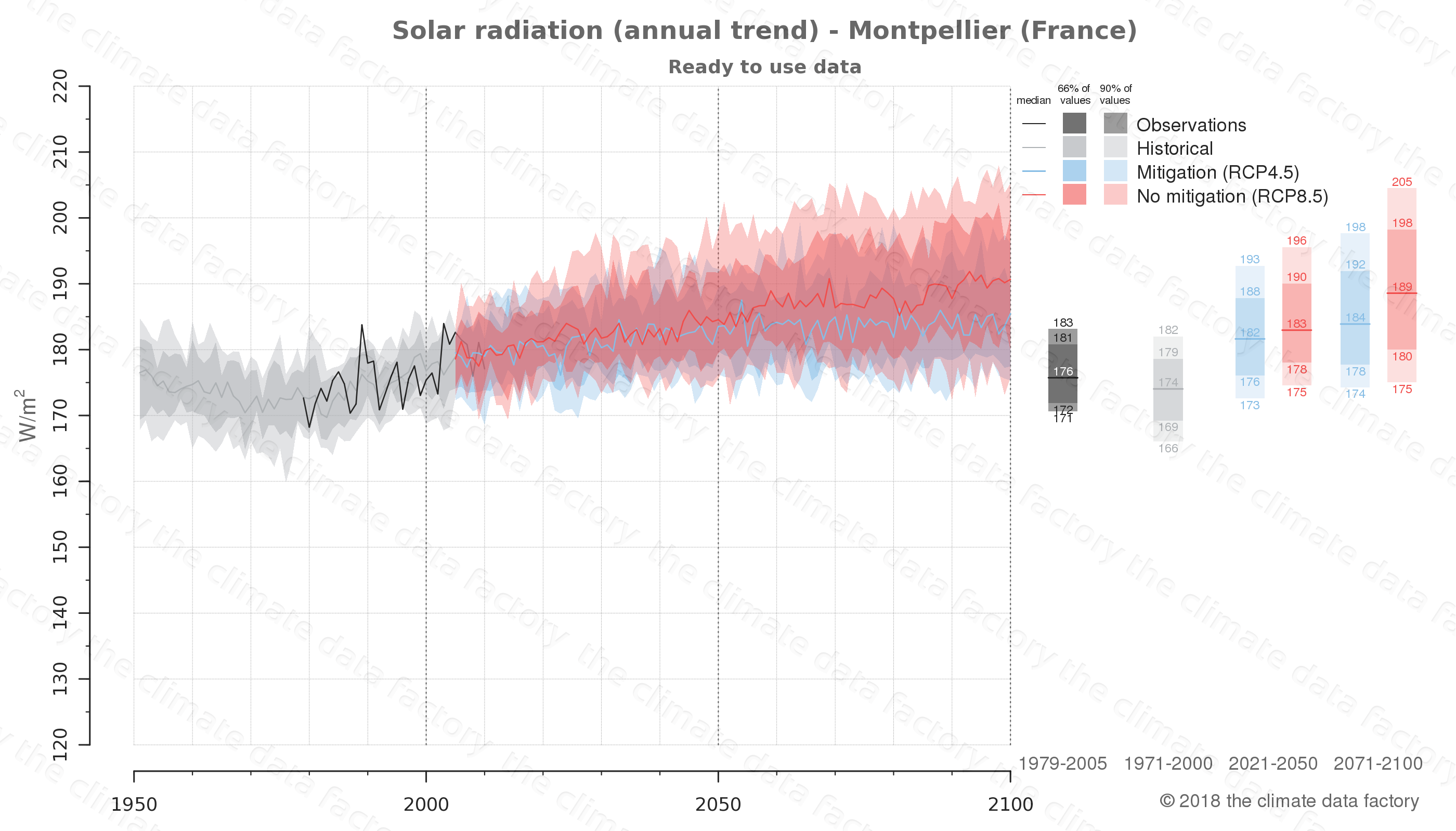 Graphic of projected solar radiation for Montpellier (France) under two climate change mitigation policy scenarios (RCP4.5, RCP8.5). Represented climate data are processed (bias-adjusted and quality controlled) data from IPCC models. https://theclimatedatafactory.com