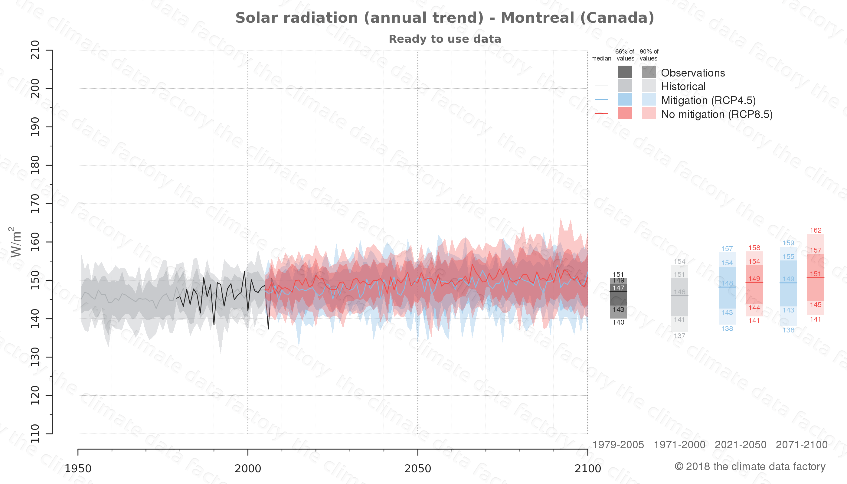 Graphic of projected solar radiation for Montreal (Canada) under two climate change mitigation policy scenarios (RCP4.5, RCP8.5). Represented climate data are processed (bias-adjusted and quality controlled) data from IPCC models. https://theclimatedatafactory.com