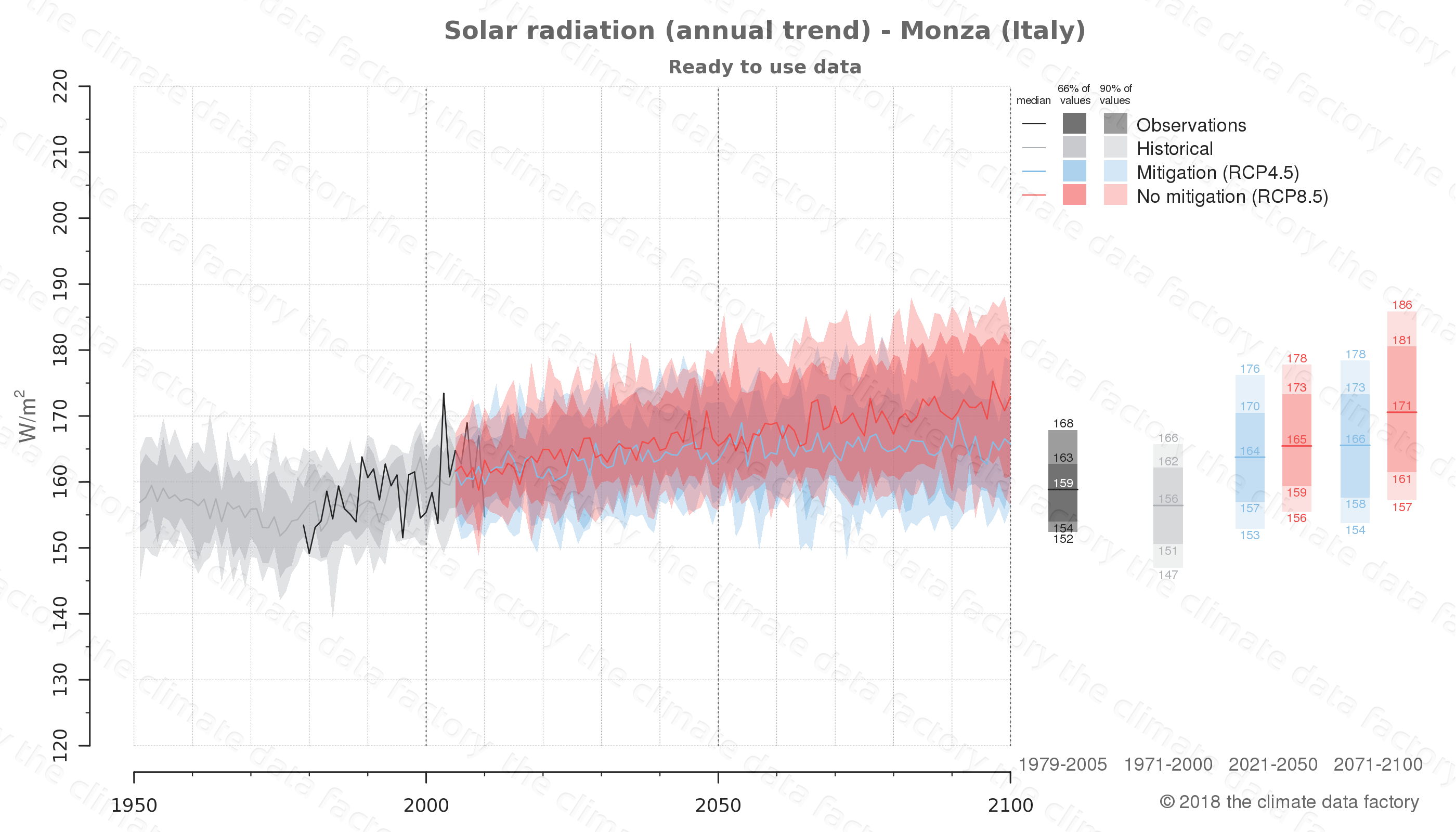 Graphic of projected solar radiation for Monza (Italy) under two climate change mitigation policy scenarios (RCP4.5, RCP8.5). Represented climate data are processed (bias-adjusted and quality controlled) data from IPCC models. https://theclimatedatafactory.com