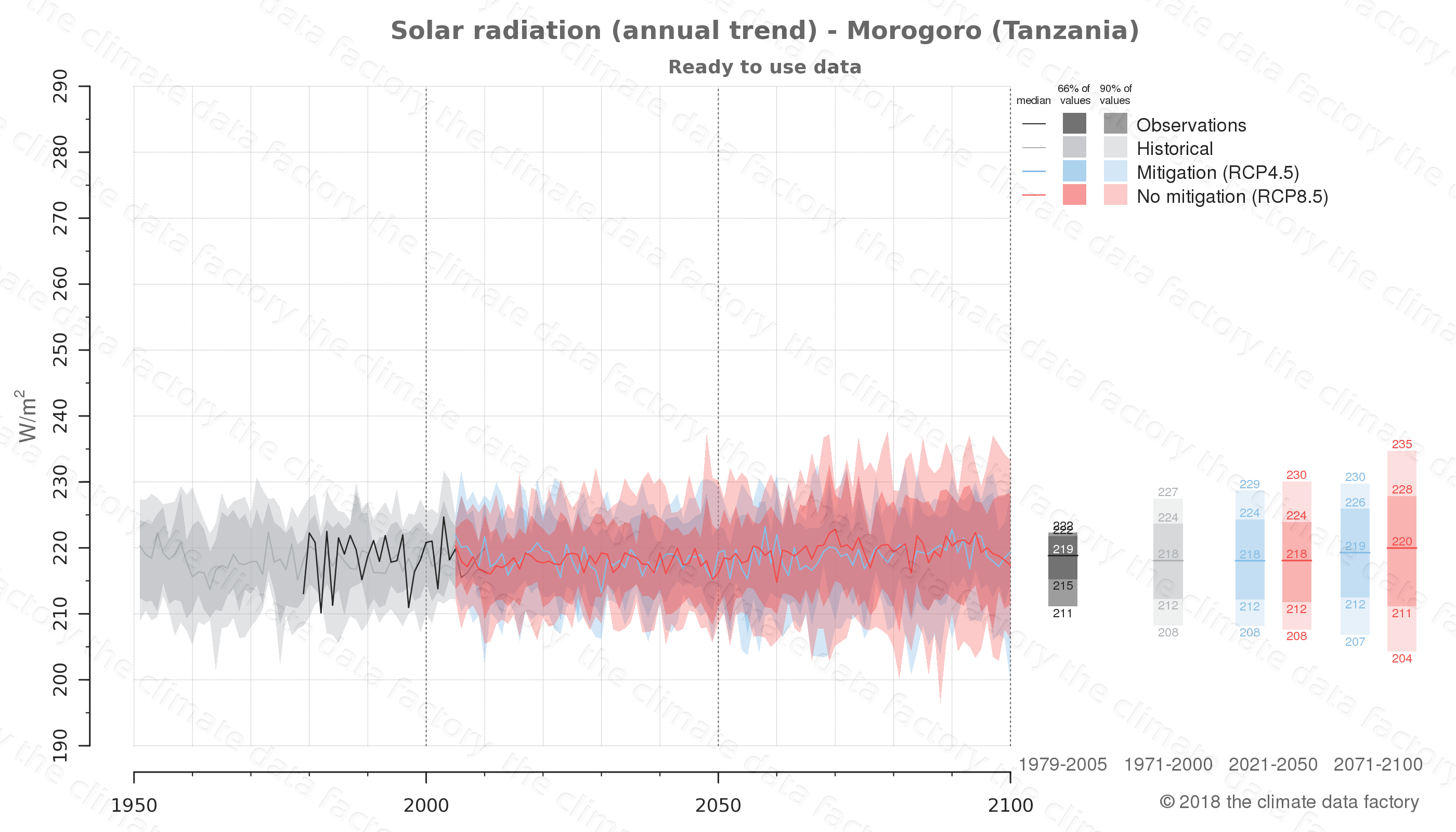 Graphic of projected solar radiation for Morogoro (Tanzania) under two climate change mitigation policy scenarios (RCP4.5, RCP8.5). Represented climate data are processed (bias-adjusted and quality controlled) data from IPCC models. https://theclimatedatafactory.com