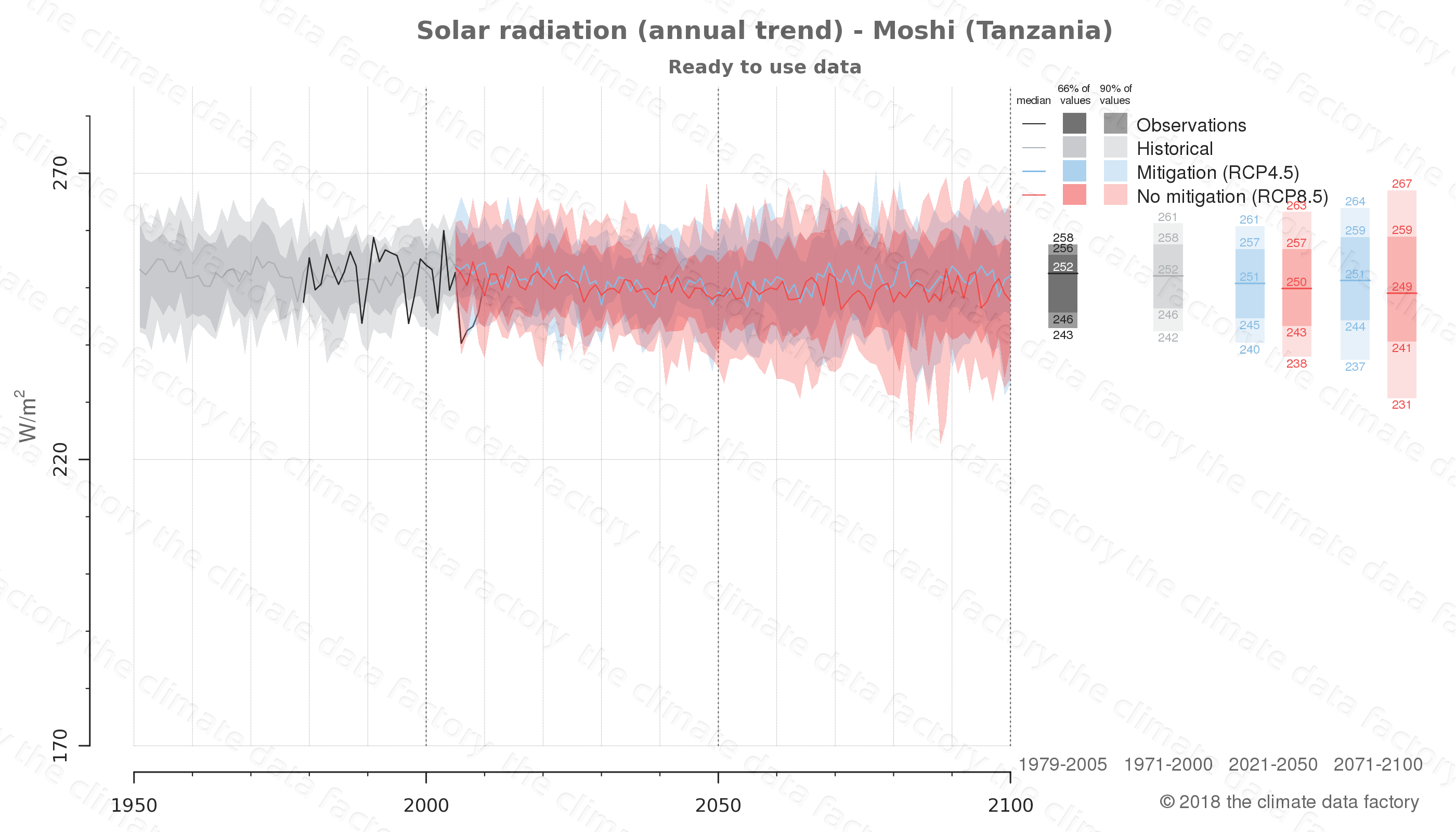 Graphic of projected solar radiation for Moshi (Tanzania) under two climate change mitigation policy scenarios (RCP4.5, RCP8.5). Represented climate data are processed (bias-adjusted and quality controlled) data from IPCC models. https://theclimatedatafactory.com
