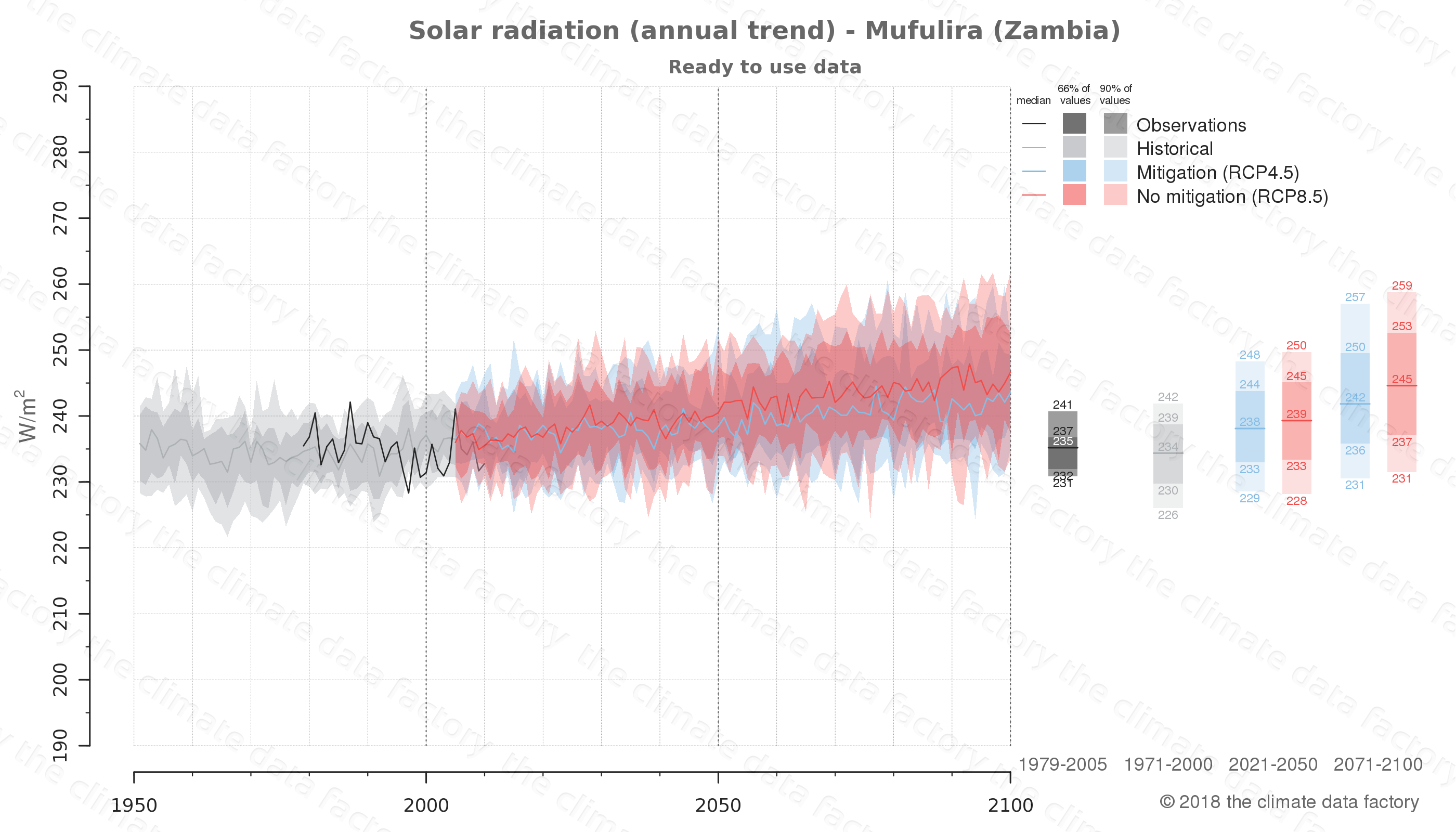 Graphic of projected solar radiation for Mufulira (Zambia) under two climate change mitigation policy scenarios (RCP4.5, RCP8.5). Represented climate data are processed (bias-adjusted and quality controlled) data from IPCC models. https://theclimatedatafactory.com