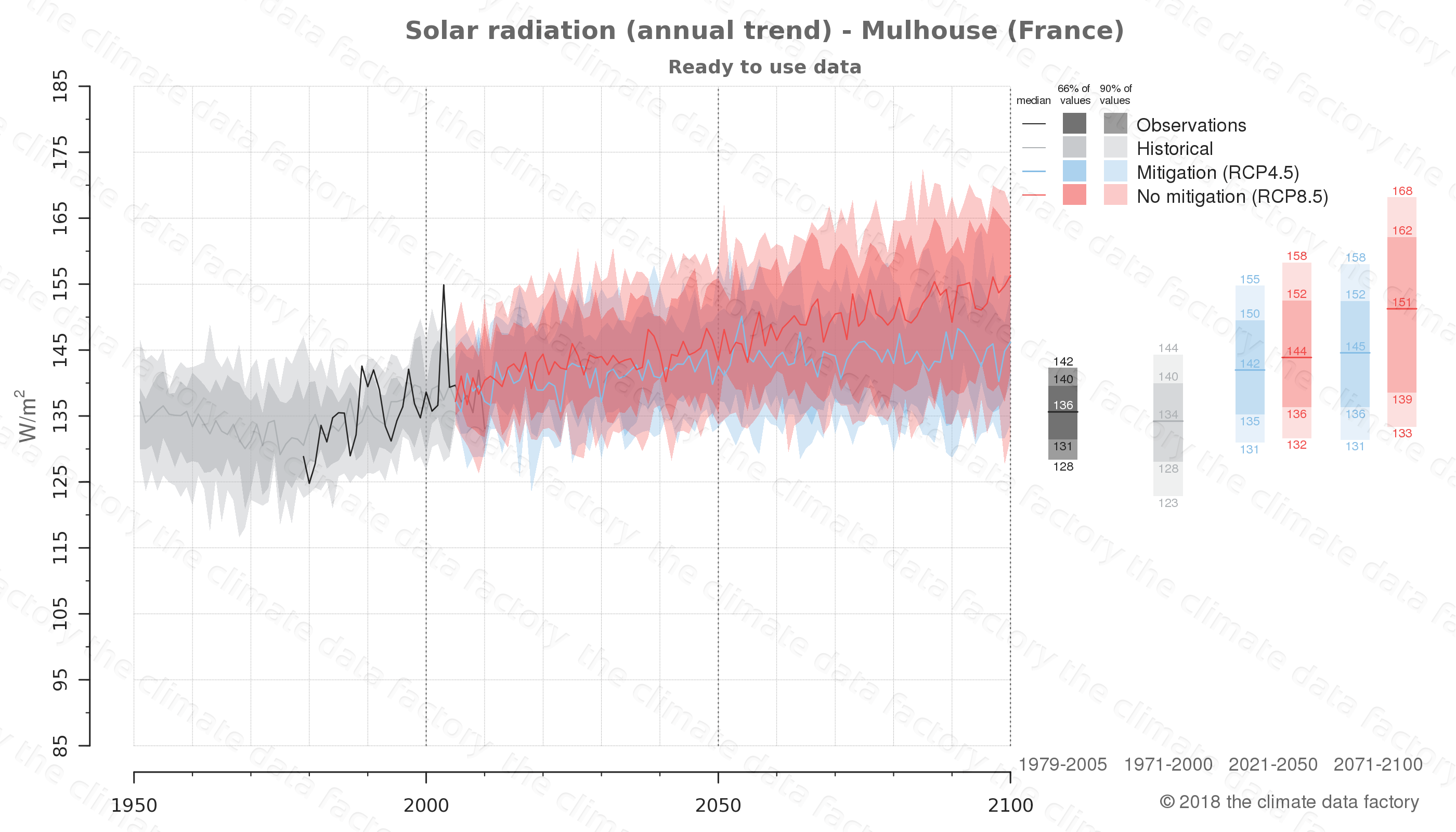 Graphic of projected solar radiation for Mulhouse (France) under two climate change mitigation policy scenarios (RCP4.5, RCP8.5). Represented climate data are processed (bias-adjusted and quality controlled) data from IPCC models. https://theclimatedatafactory.com