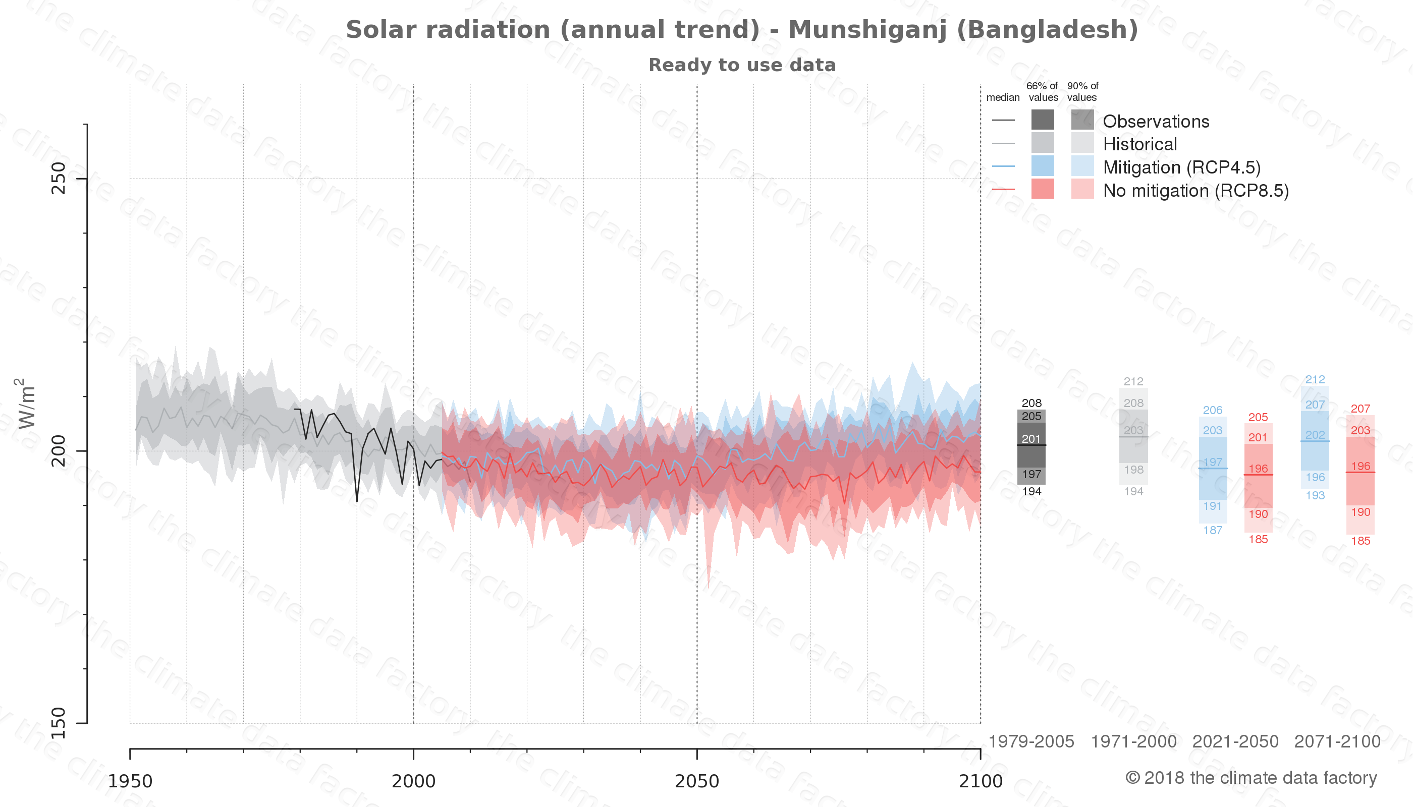 Graphic of projected solar radiation for Munshiganj (Bangladesh) under two climate change mitigation policy scenarios (RCP4.5, RCP8.5). Represented climate data are processed (bias-adjusted and quality controlled) data from IPCC models. https://theclimatedatafactory.com