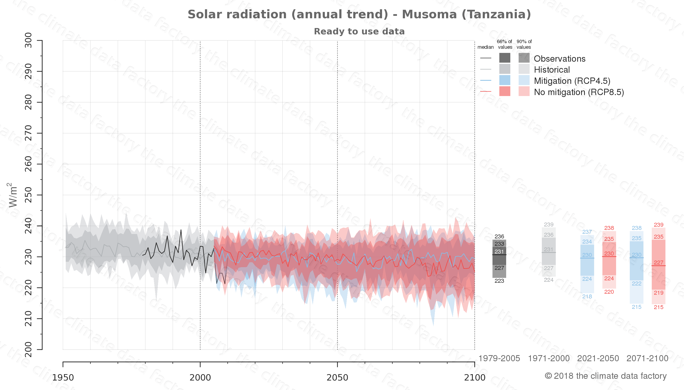 Graphic of projected solar radiation for Musoma (Tanzania) under two climate change mitigation policy scenarios (RCP4.5, RCP8.5). Represented climate data are processed (bias-adjusted and quality controlled) data from IPCC models. https://theclimatedatafactory.com