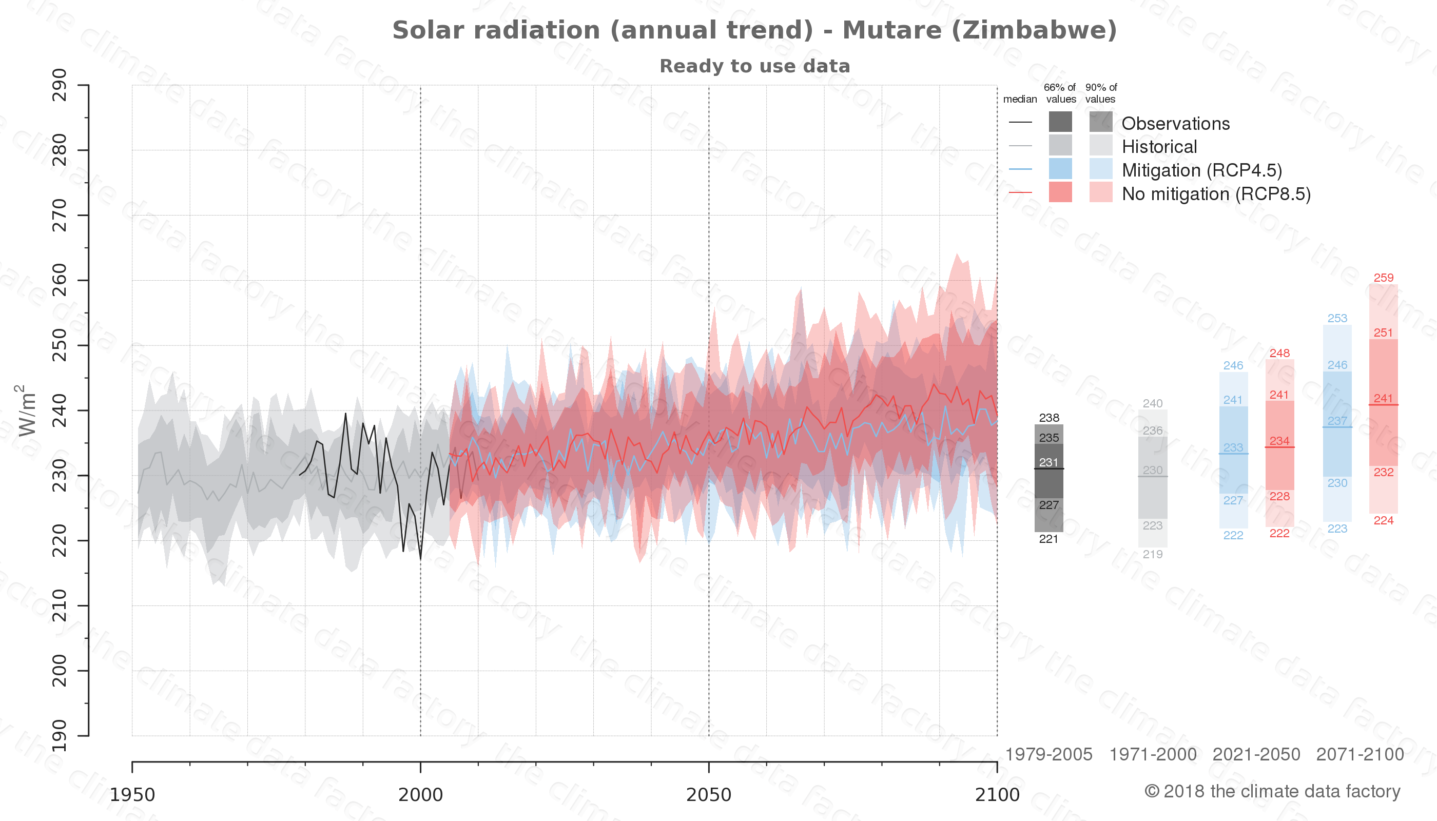 Graphic of projected solar radiation for Mutare (Zimbabwe) under two climate change mitigation policy scenarios (RCP4.5, RCP8.5). Represented climate data are processed (bias-adjusted and quality controlled) data from IPCC models. https://theclimatedatafactory.com