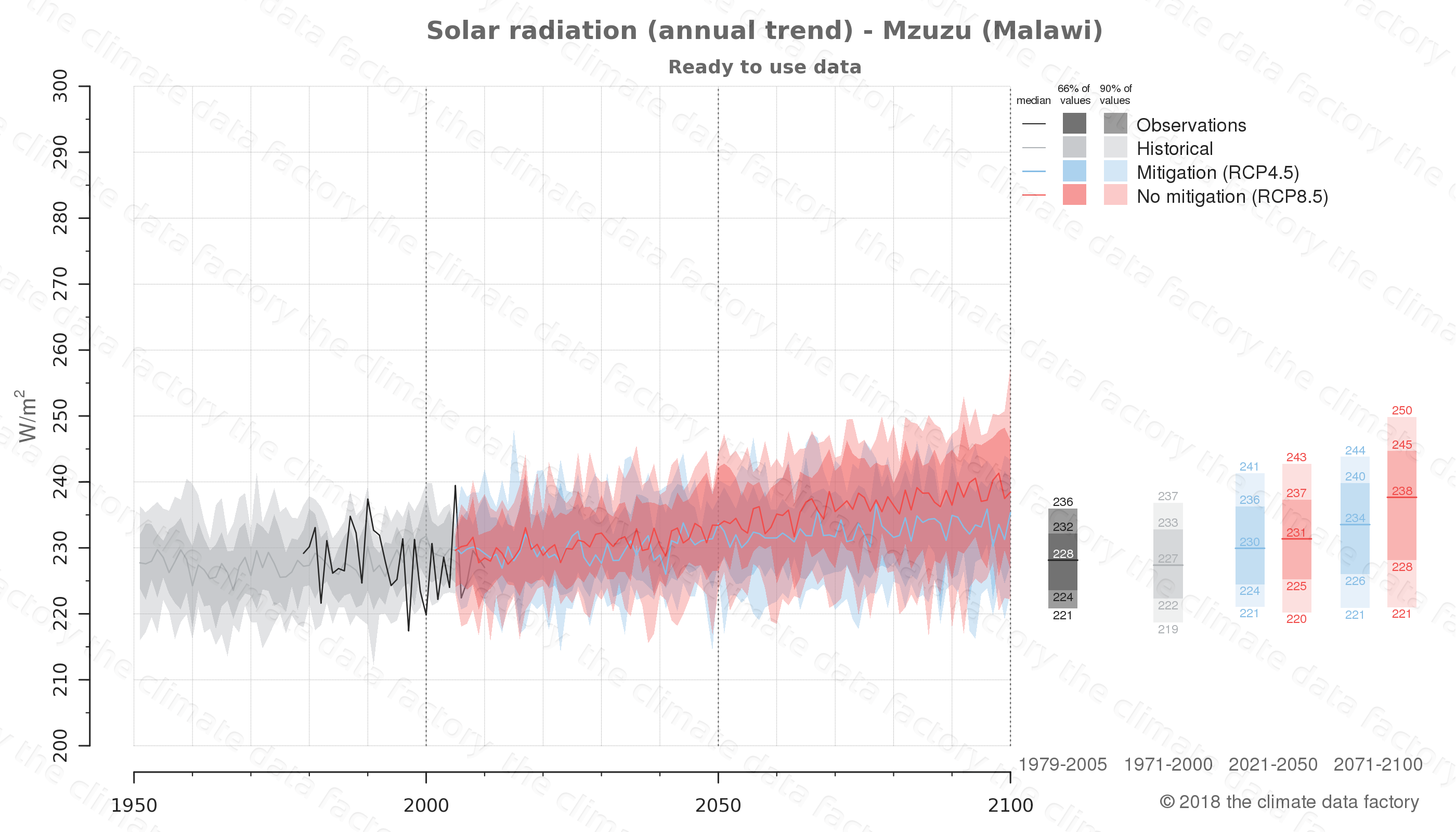 Graphic of projected solar radiation for Mzuzu (Malawi) under two climate change mitigation policy scenarios (RCP4.5, RCP8.5). Represented climate data are processed (bias-adjusted and quality controlled) data from IPCC models. https://theclimatedatafactory.com