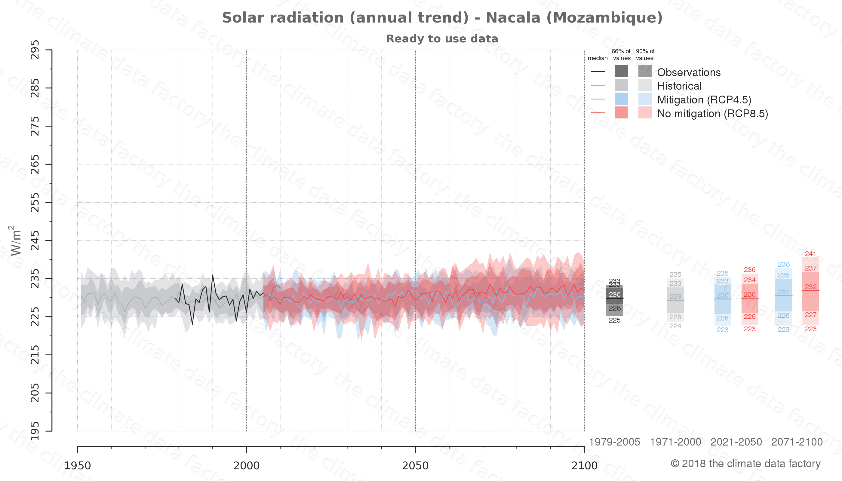 Graphic of projected solar radiation for Nacala (Mozambique) under two climate change mitigation policy scenarios (RCP4.5, RCP8.5). Represented climate data are processed (bias-adjusted and quality controlled) data from IPCC models. https://theclimatedatafactory.com