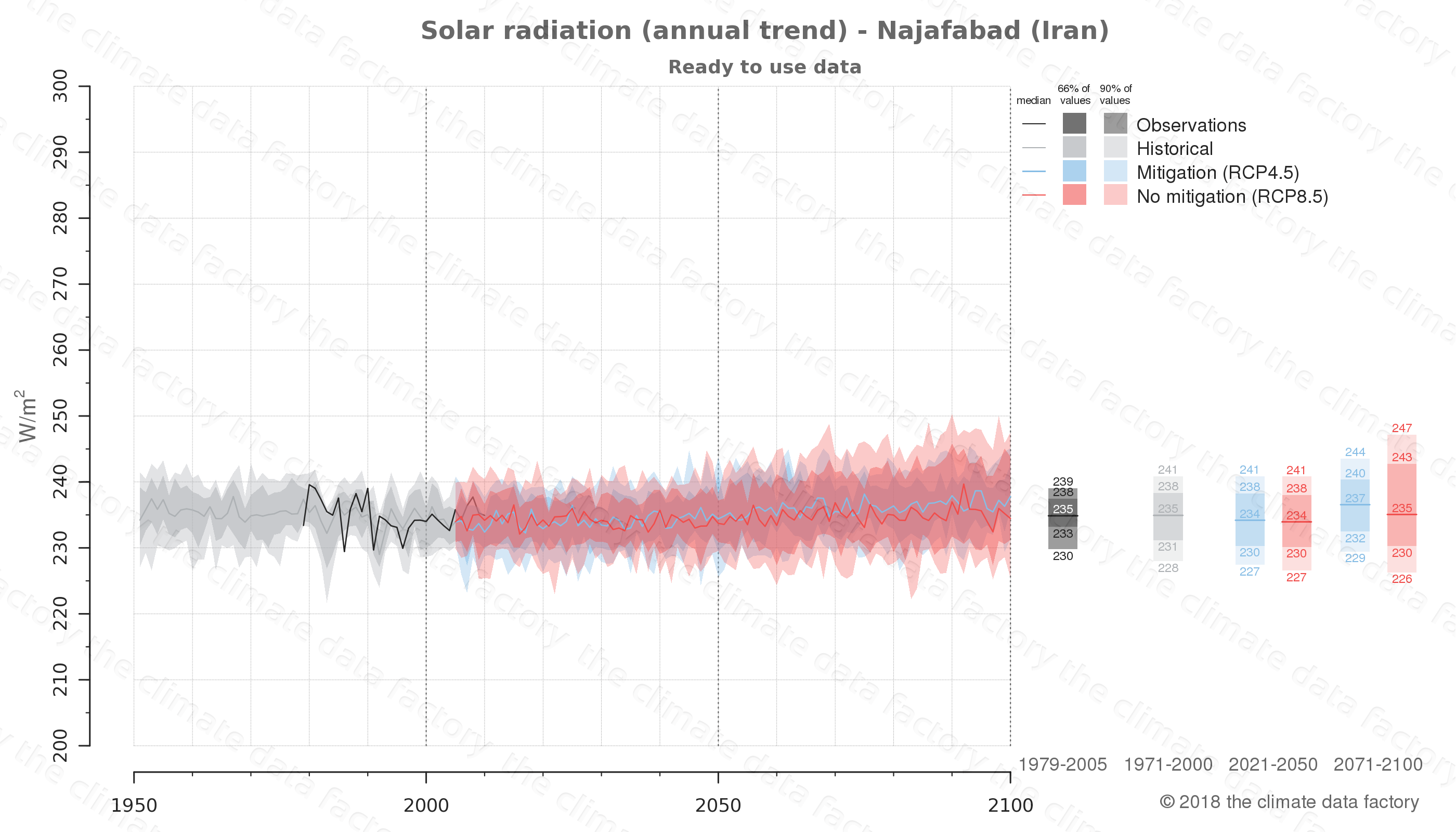 Graphic of projected solar radiation for Najafabad (Iran) under two climate change mitigation policy scenarios (RCP4.5, RCP8.5). Represented climate data are processed (bias-adjusted and quality controlled) data from IPCC models. https://theclimatedatafactory.com