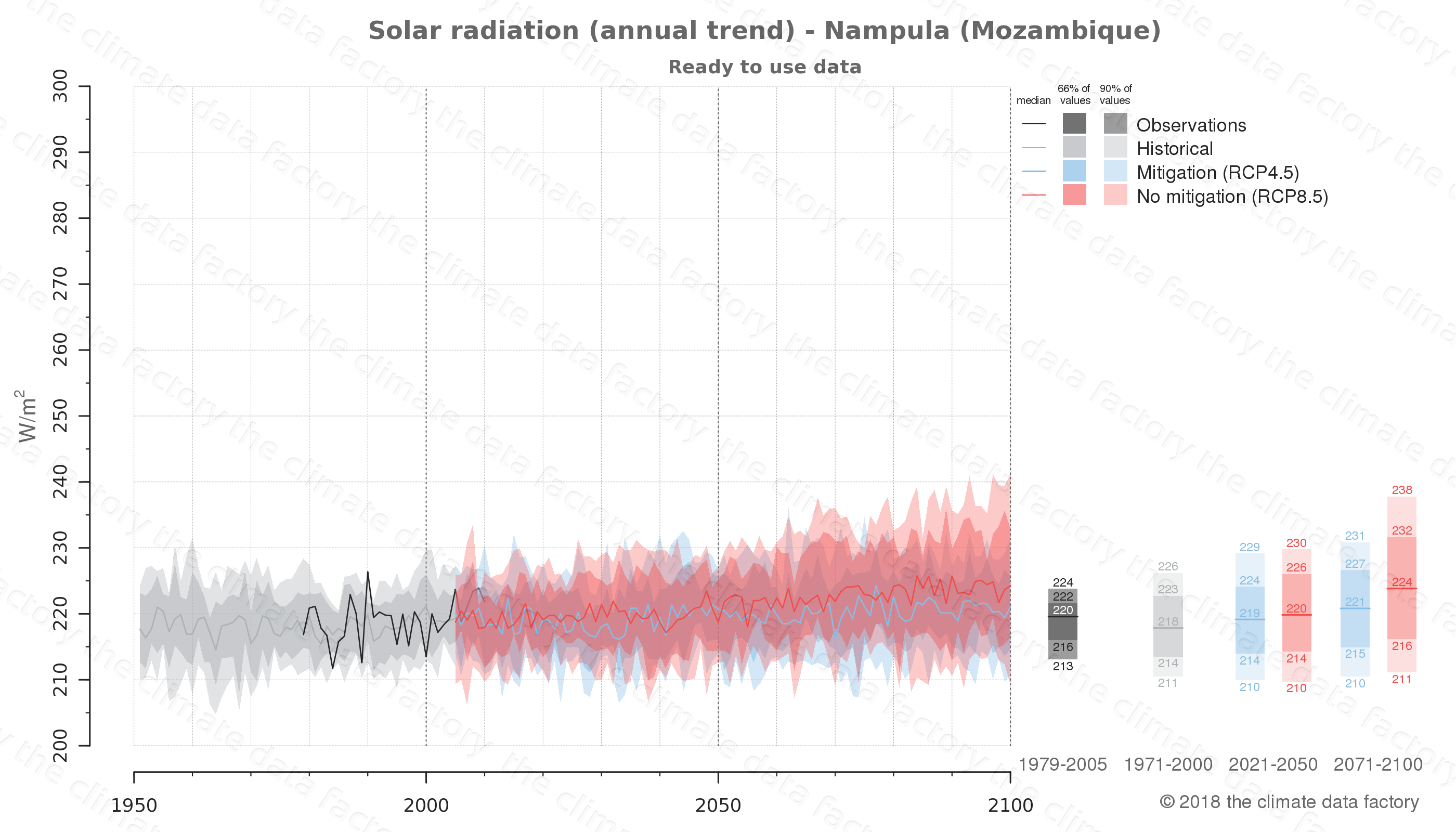 Graphic of projected solar radiation for Nampula (Mozambique) under two climate change mitigation policy scenarios (RCP4.5, RCP8.5). Represented climate data are processed (bias-adjusted and quality controlled) data from IPCC models. https://theclimatedatafactory.com
