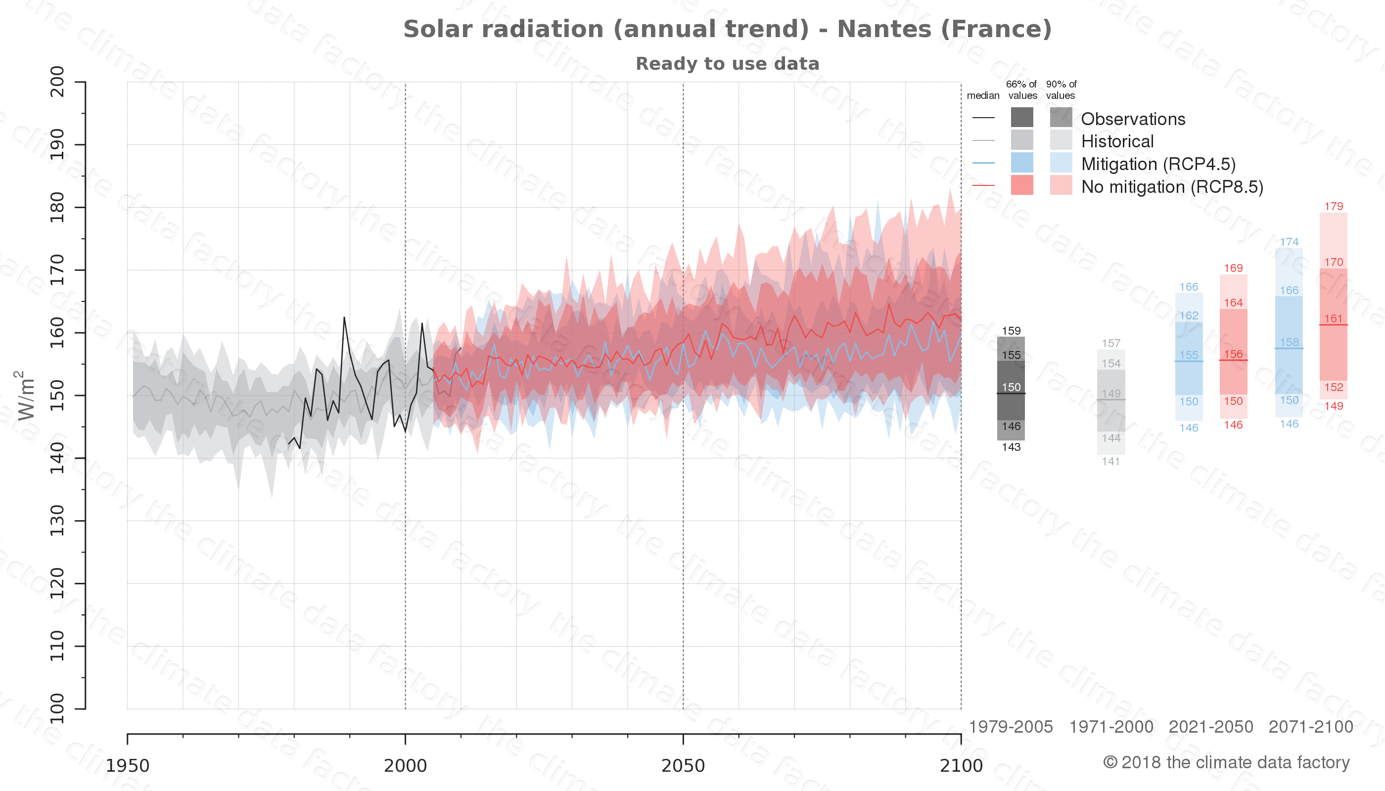Graphic of projected solar radiation for Nantes (France) under two climate change mitigation policy scenarios (RCP4.5, RCP8.5). Represented climate data are processed (bias-adjusted and quality controlled) data from IPCC models. https://theclimatedatafactory.com